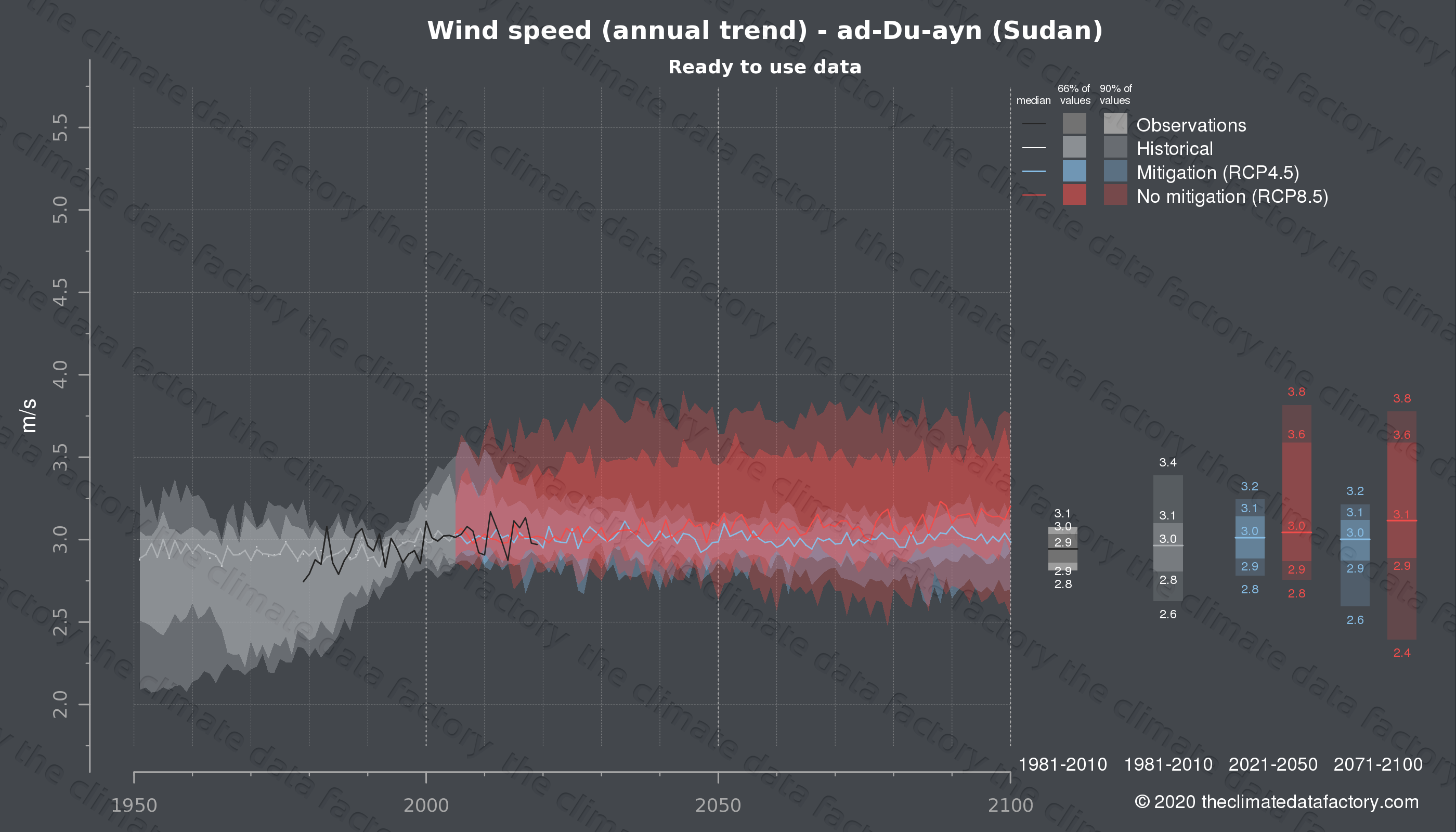 Graphic of projected wind speed for ad-Du-ayn (Sudan) under two climate change mitigation policy scenarios (RCP4.5, RCP8.5). Represented climate data are processed (bias-adjusted and quality controlled) data from IPCC models. https://theclimatedatafactory.com