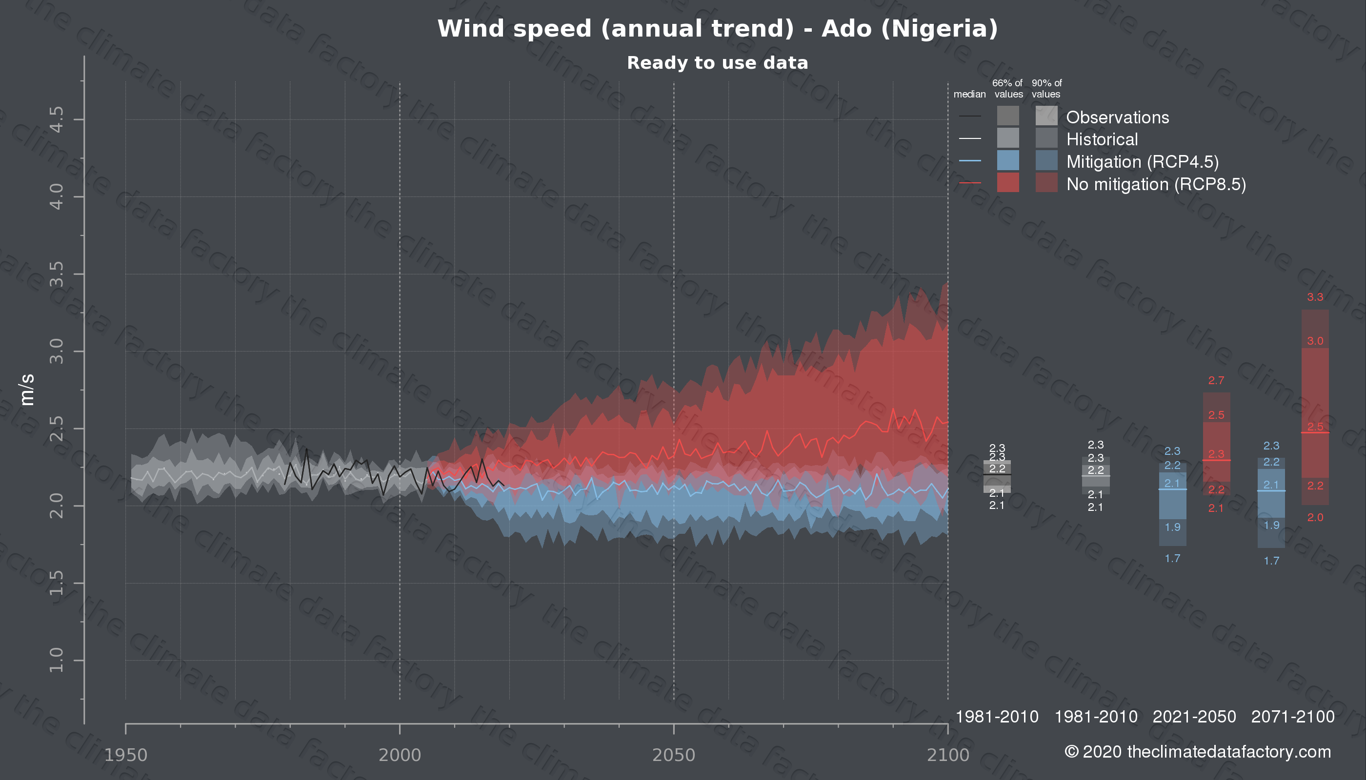 Graphic of projected wind speed for Ado (Nigeria) under two climate change mitigation policy scenarios (RCP4.5, RCP8.5). Represented climate data are processed (bias-adjusted and quality controlled) data from IPCC models. https://theclimatedatafactory.com
