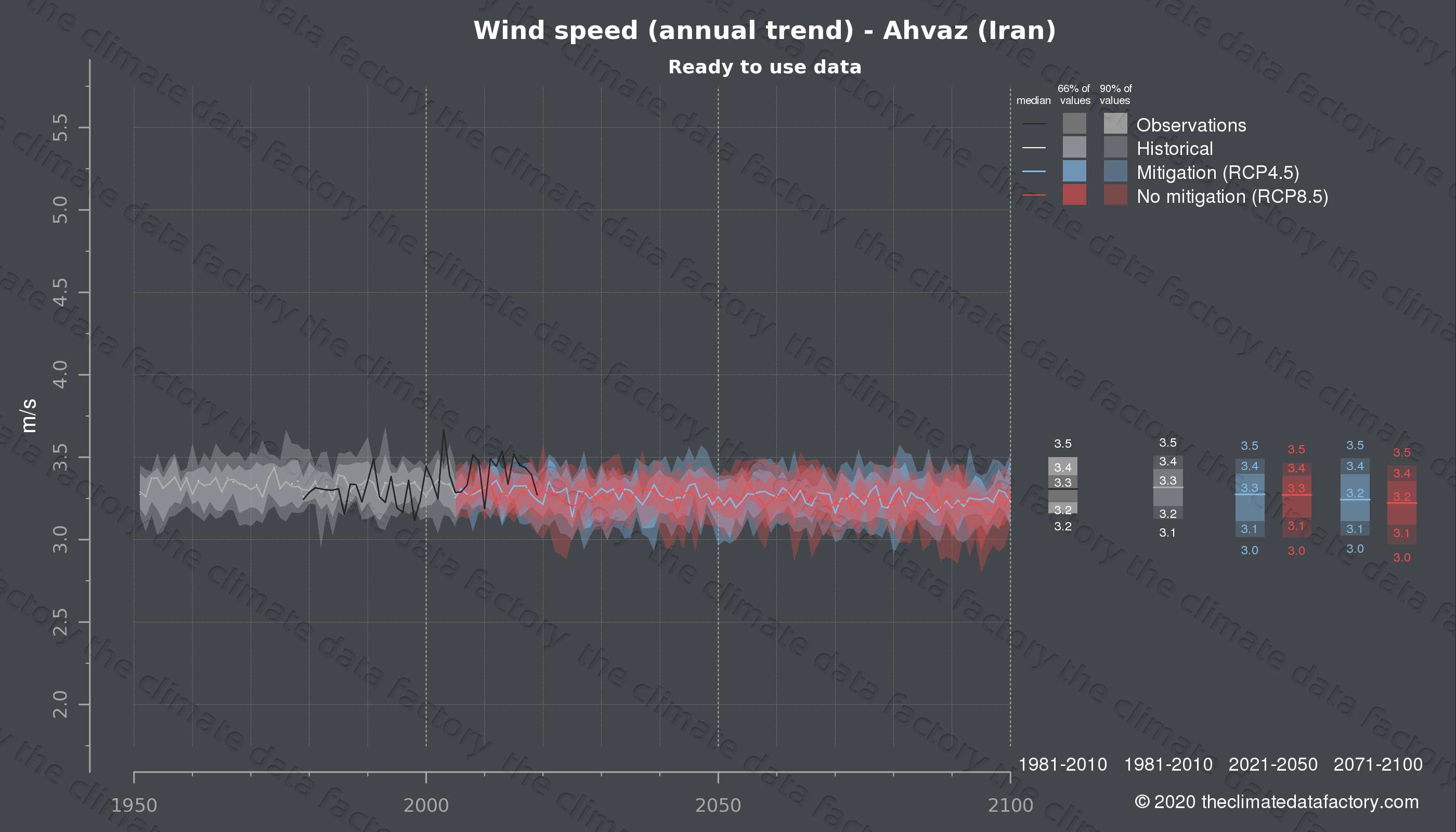 Graphic of projected wind speed for Ahvaz (Iran) under two climate change mitigation policy scenarios (RCP4.5, RCP8.5). Represented climate data are processed (bias-adjusted and quality controlled) data from IPCC models. https://theclimatedatafactory.com