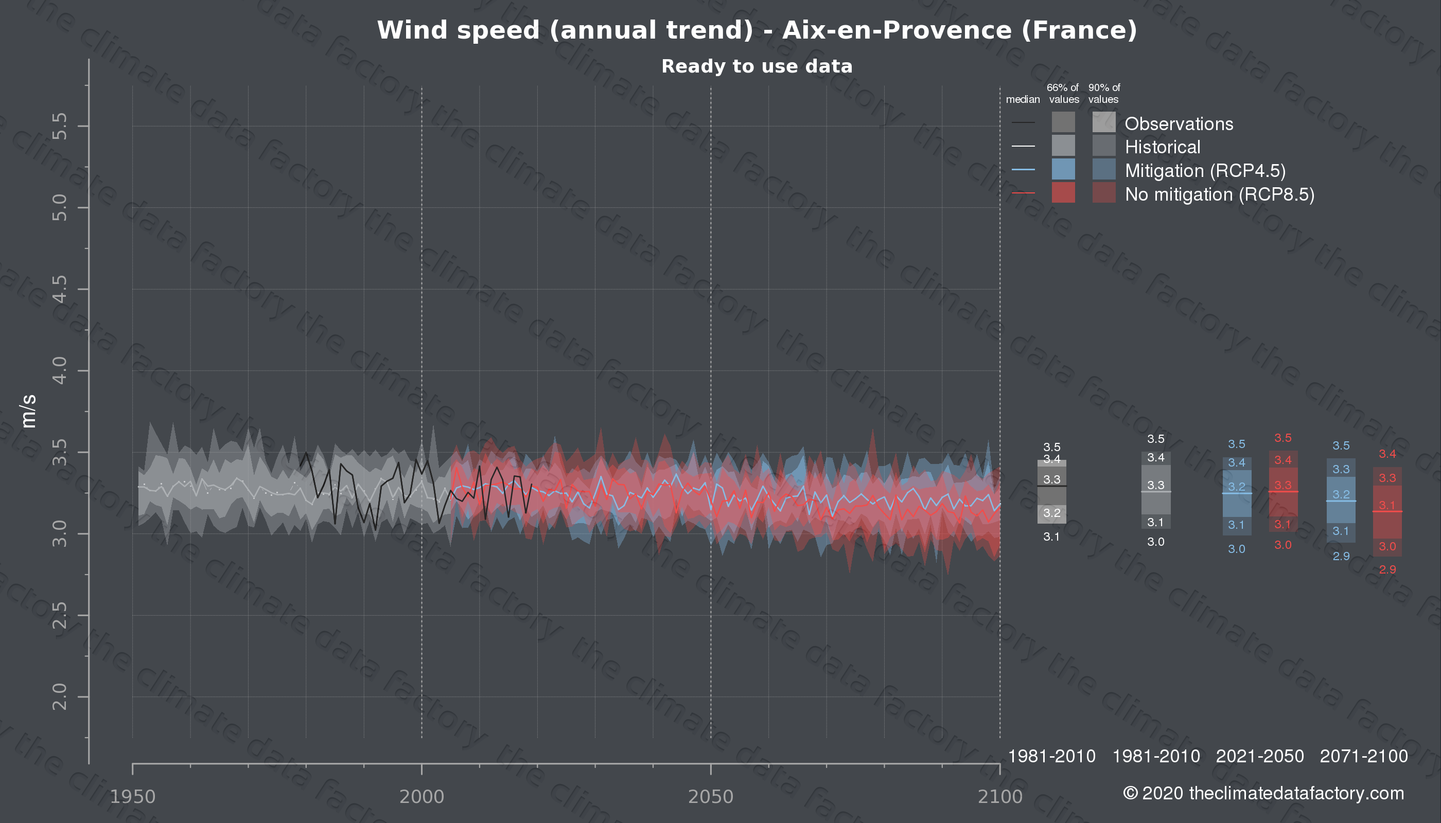 Graphic of projected wind speed for Aix-en-Provence (France) under two climate change mitigation policy scenarios (RCP4.5, RCP8.5). Represented climate data are processed (bias-adjusted and quality controlled) data from IPCC models. https://theclimatedatafactory.com