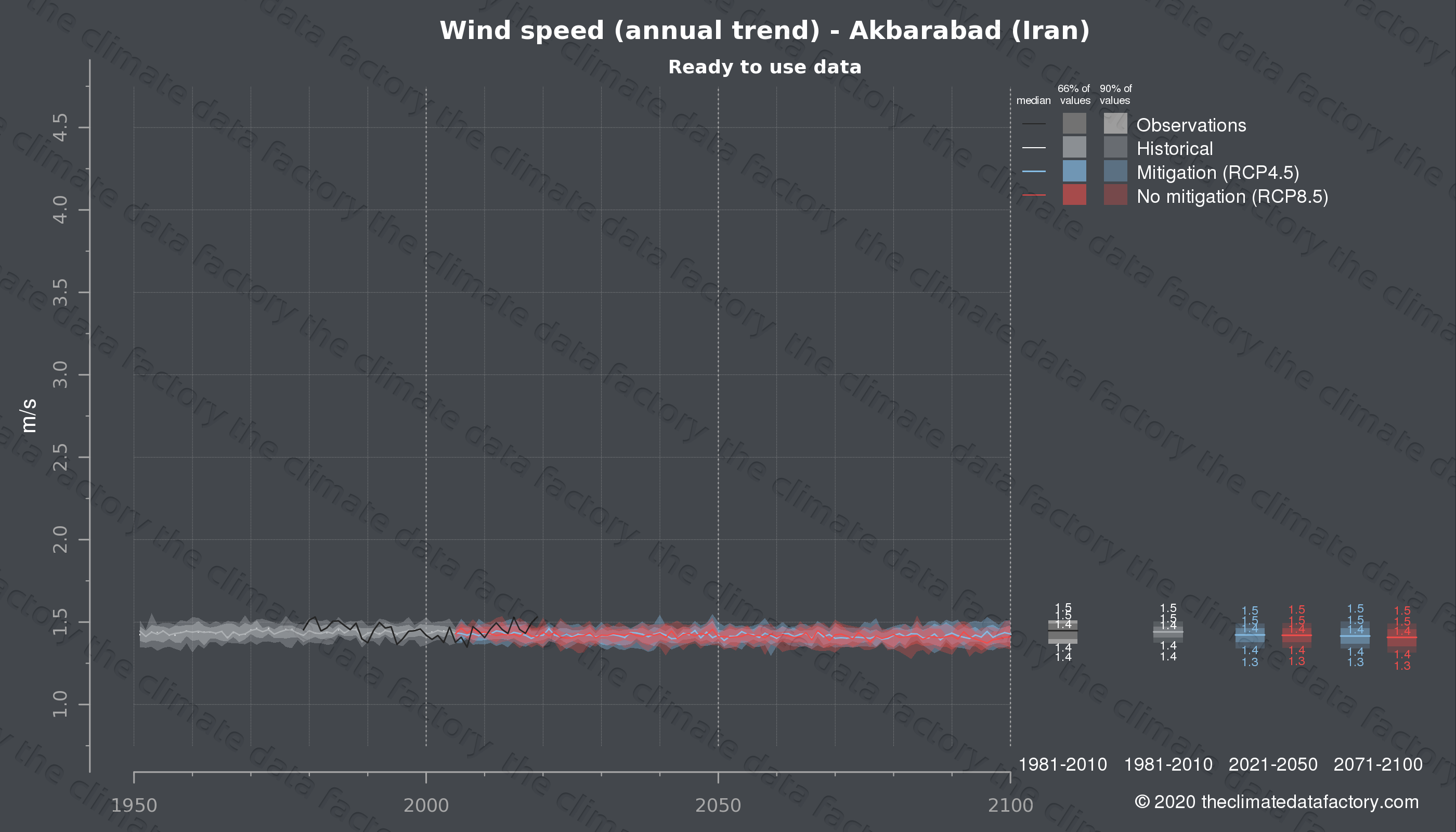 Graphic of projected wind speed for Akbarabad (Iran) under two climate change mitigation policy scenarios (RCP4.5, RCP8.5). Represented climate data are processed (bias-adjusted and quality controlled) data from IPCC models. https://theclimatedatafactory.com