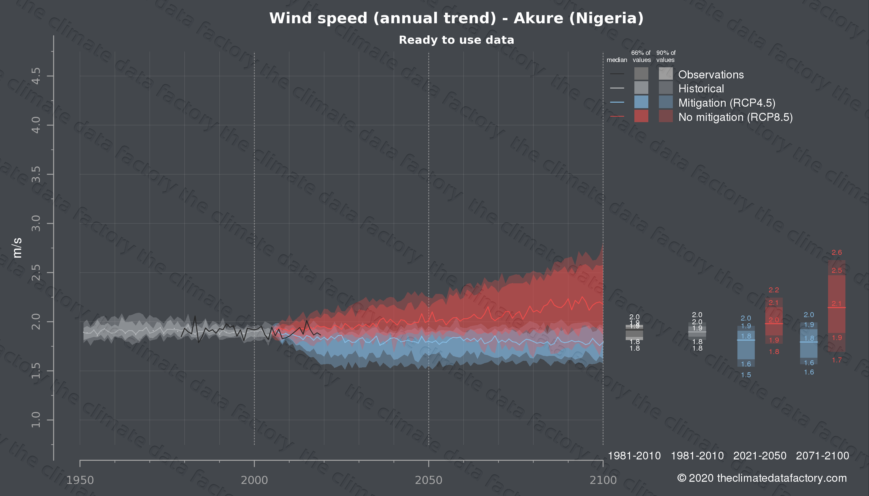 Graphic of projected wind speed for Akure (Nigeria) under two climate change mitigation policy scenarios (RCP4.5, RCP8.5). Represented climate data are processed (bias-adjusted and quality controlled) data from IPCC models. https://theclimatedatafactory.com