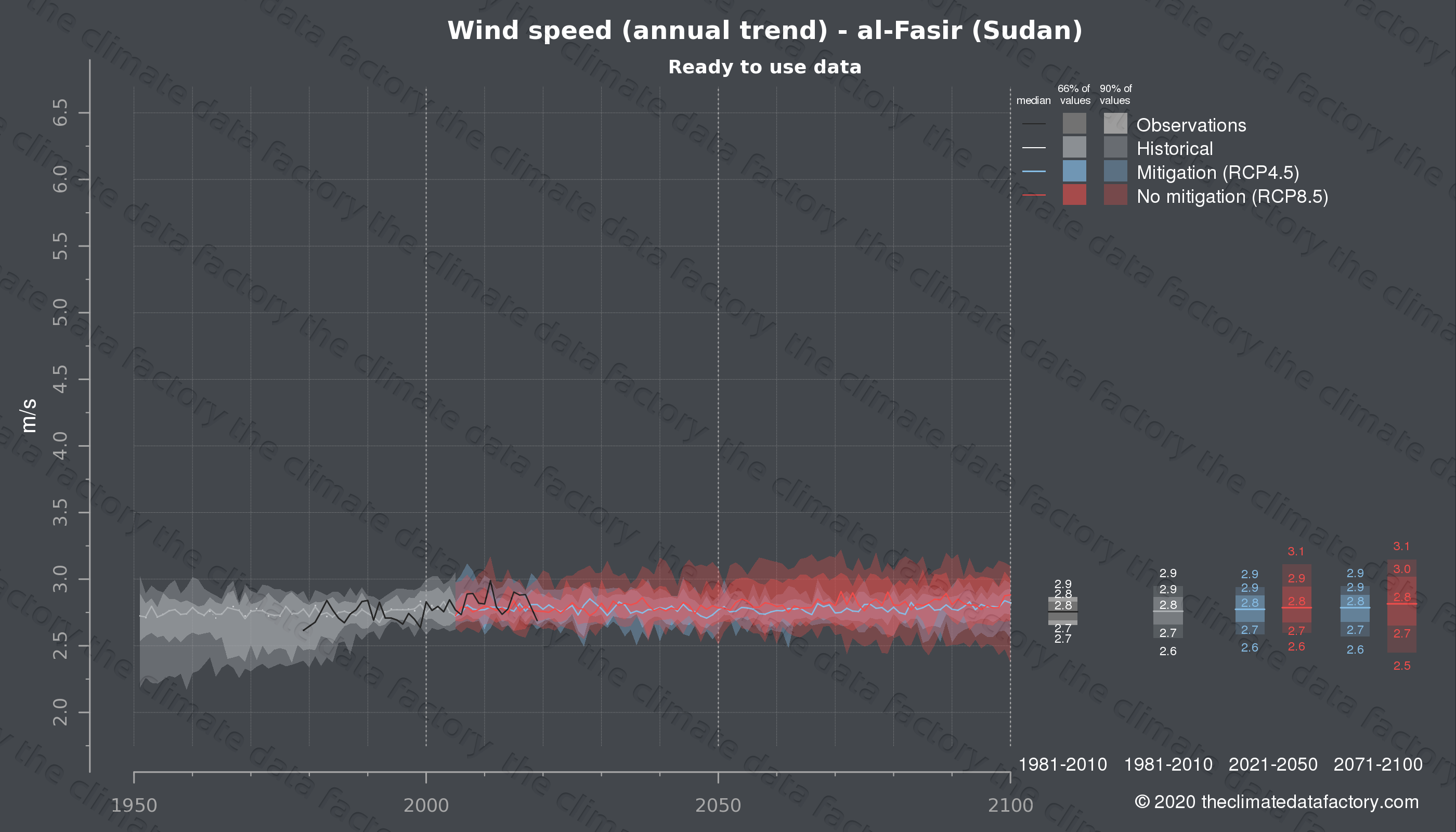 Graphic of projected wind speed for al-Fasir (Sudan) under two climate change mitigation policy scenarios (RCP4.5, RCP8.5). Represented climate data are processed (bias-adjusted and quality controlled) data from IPCC models. https://theclimatedatafactory.com