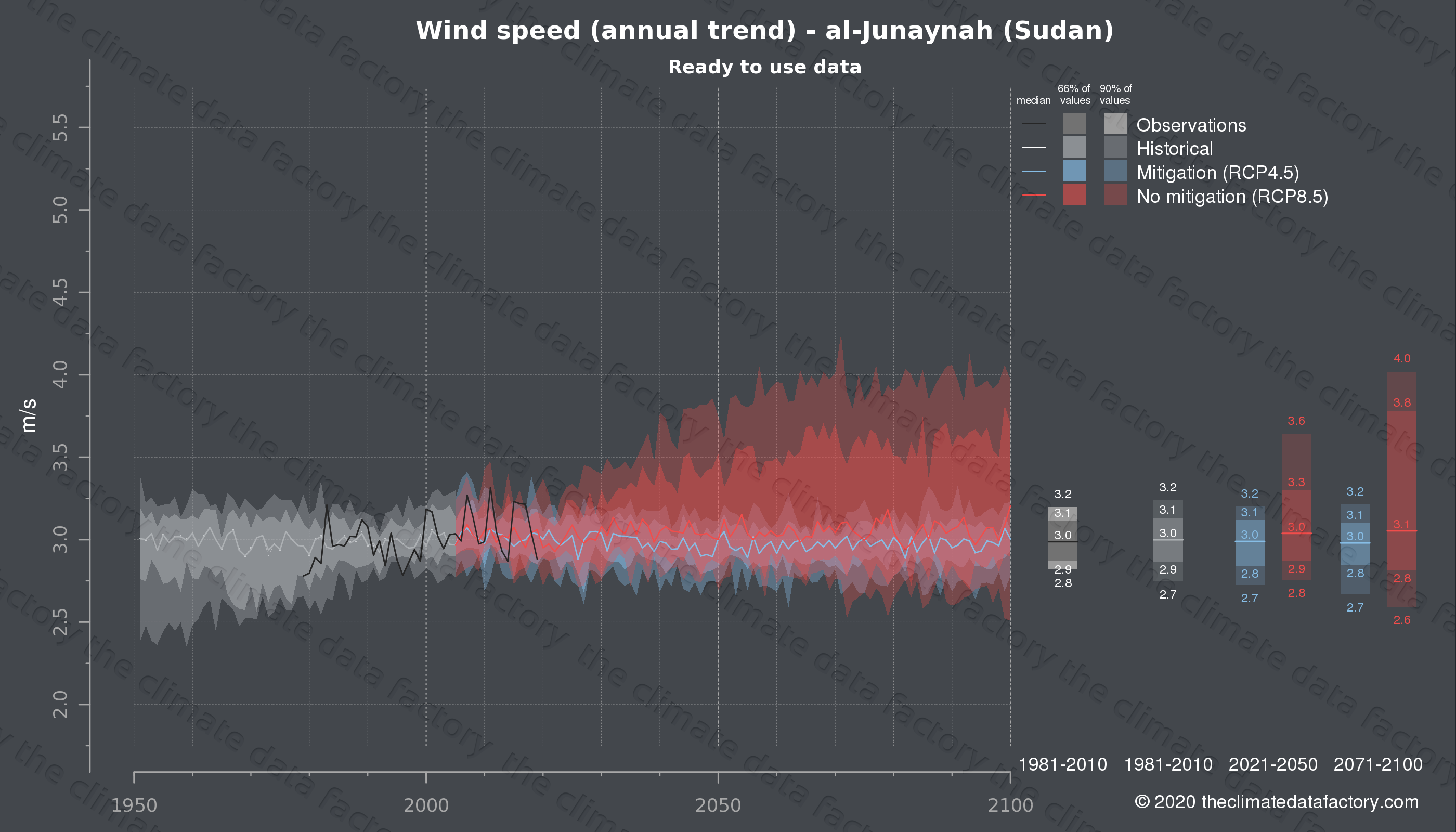 Graphic of projected wind speed for al-Junaynah (Sudan) under two climate change mitigation policy scenarios (RCP4.5, RCP8.5). Represented climate data are processed (bias-adjusted and quality controlled) data from IPCC models. https://theclimatedatafactory.com