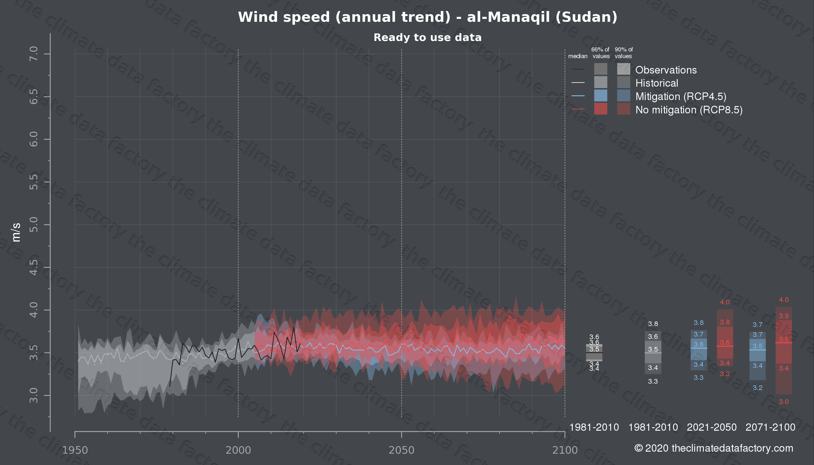 Graphic of projected wind speed for al-Manaqil (Sudan) under two climate change mitigation policy scenarios (RCP4.5, RCP8.5). Represented climate data are processed (bias-adjusted and quality controlled) data from IPCC models. https://theclimatedatafactory.com