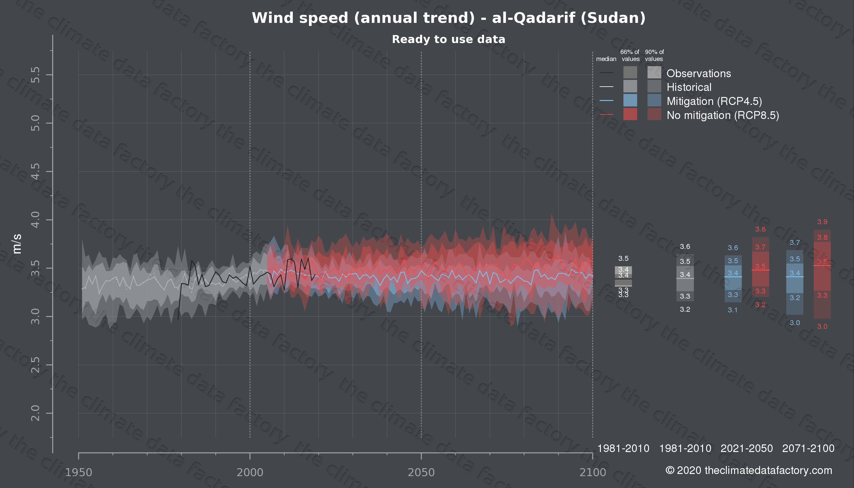 Graphic of projected wind speed for al-Qadarif (Sudan) under two climate change mitigation policy scenarios (RCP4.5, RCP8.5). Represented climate data are processed (bias-adjusted and quality controlled) data from IPCC models. https://theclimatedatafactory.com