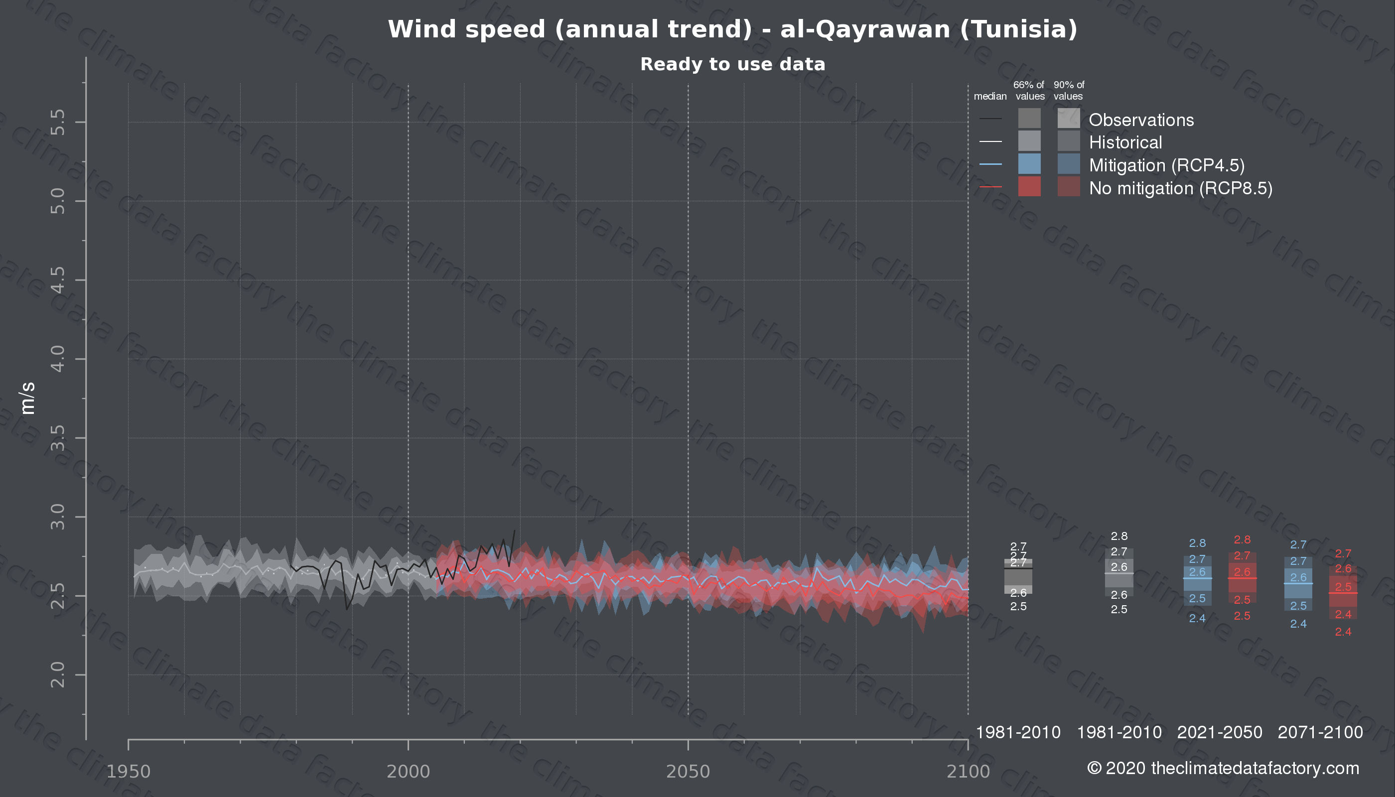 Graphic of projected wind speed for al-Qayrawan (Tunisia) under two climate change mitigation policy scenarios (RCP4.5, RCP8.5). Represented climate data are processed (bias-adjusted and quality controlled) data from IPCC models. https://theclimatedatafactory.com