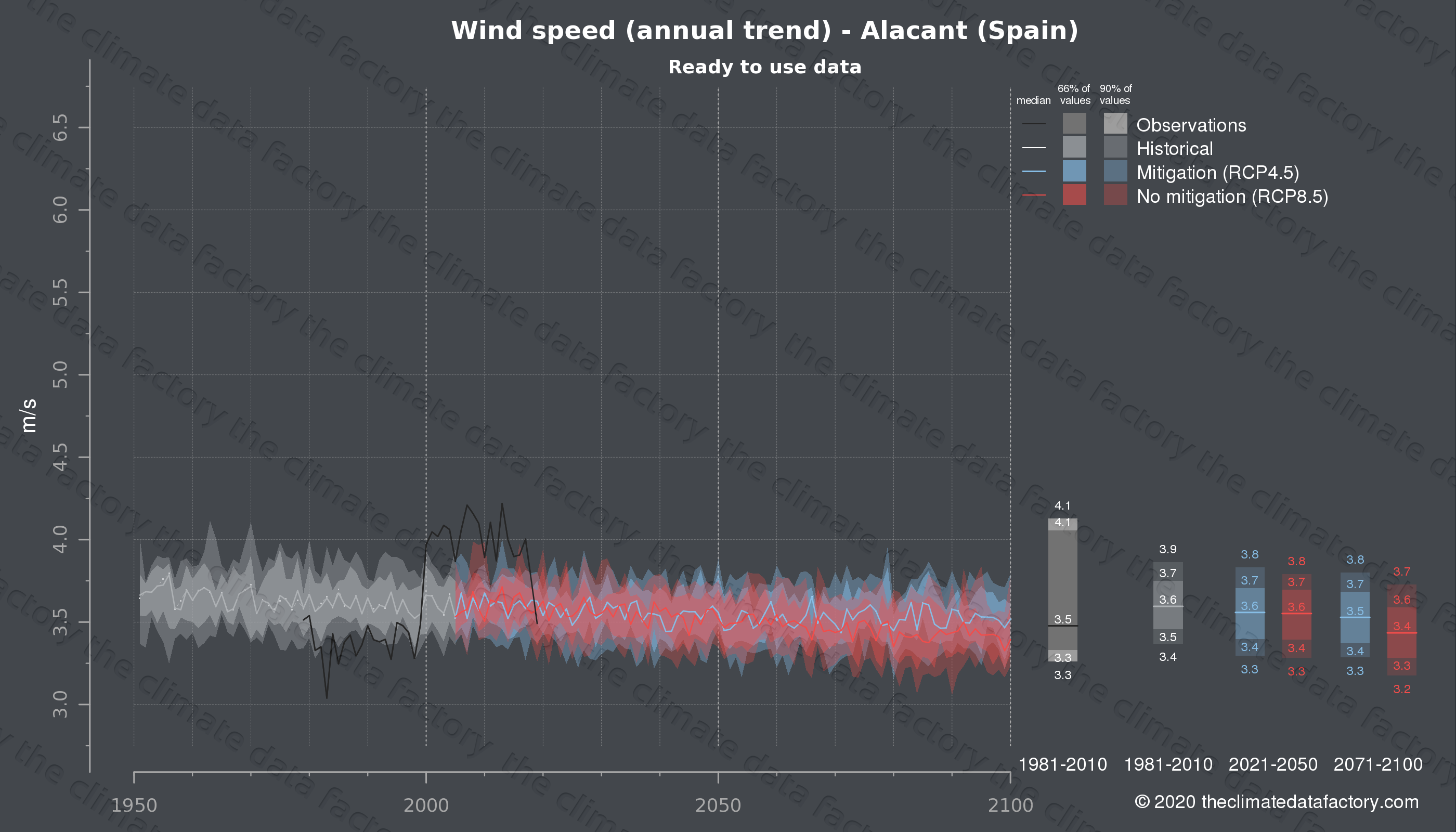 Graphic of projected wind speed for Alacant (Spain) under two climate change mitigation policy scenarios (RCP4.5, RCP8.5). Represented climate data are processed (bias-adjusted and quality controlled) data from IPCC models. https://theclimatedatafactory.com