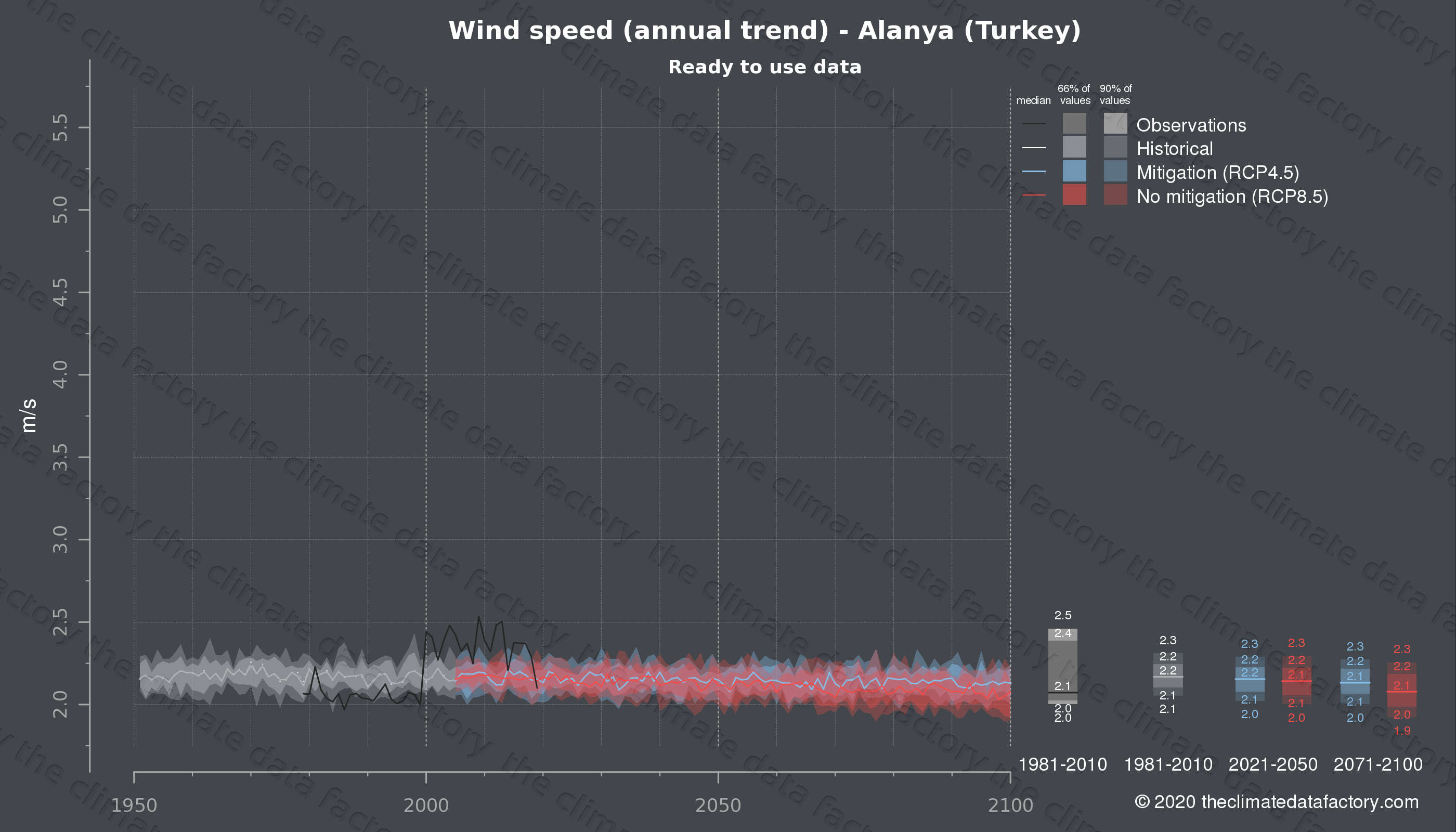 Graphic of projected wind speed for Alanya (Turkey) under two climate change mitigation policy scenarios (RCP4.5, RCP8.5). Represented climate data are processed (bias-adjusted and quality controlled) data from IPCC models. https://theclimatedatafactory.com