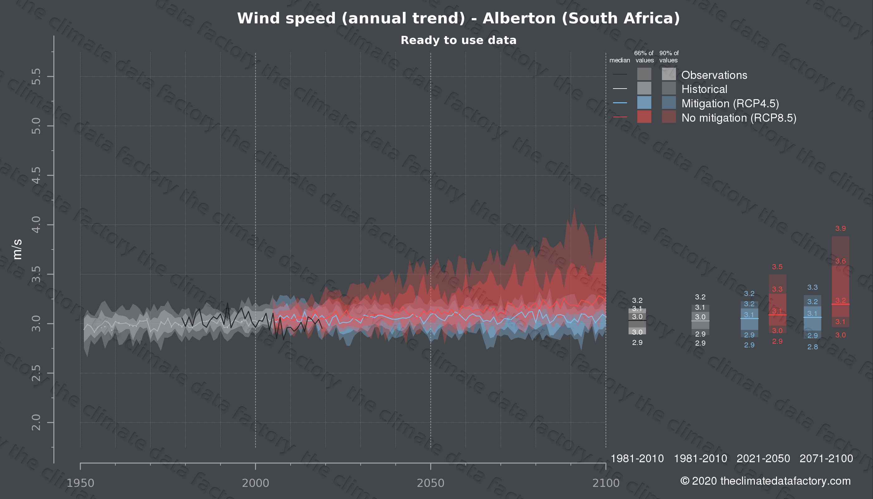 Graphic of projected wind speed for Alberton (South Africa) under two climate change mitigation policy scenarios (RCP4.5, RCP8.5). Represented climate data are processed (bias-adjusted and quality controlled) data from IPCC models. https://theclimatedatafactory.com