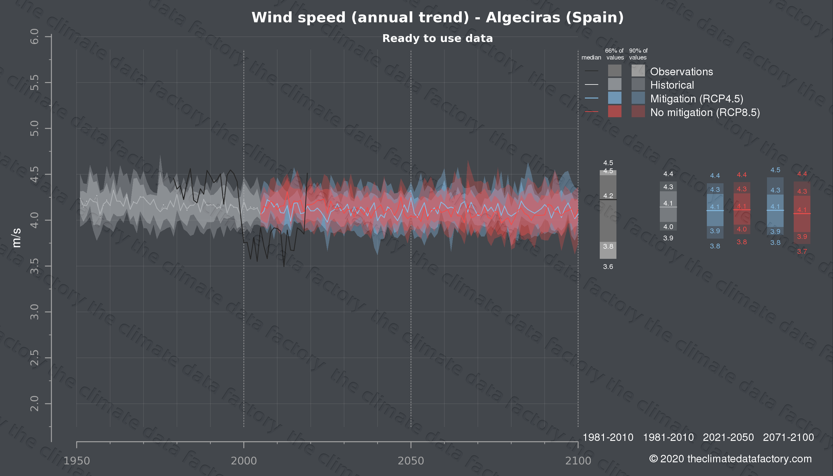 Graphic of projected wind speed for Algeciras (Spain) under two climate change mitigation policy scenarios (RCP4.5, RCP8.5). Represented climate data are processed (bias-adjusted and quality controlled) data from IPCC models. https://theclimatedatafactory.com