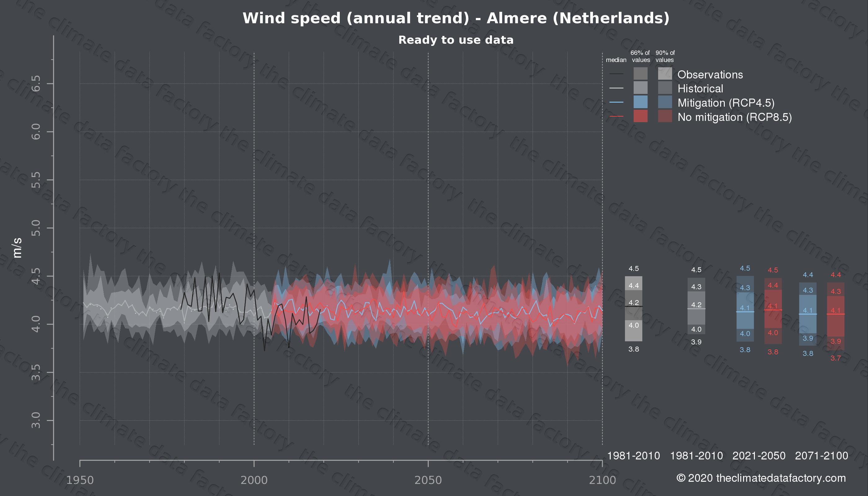 Graphic of projected wind speed for Almere (Netherlands) under two climate change mitigation policy scenarios (RCP4.5, RCP8.5). Represented climate data are processed (bias-adjusted and quality controlled) data from IPCC models. https://theclimatedatafactory.com
