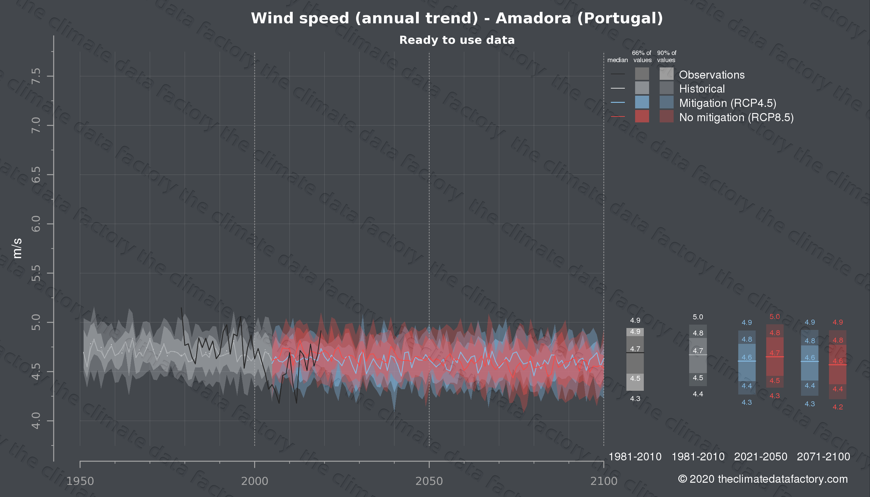 Graphic of projected wind speed for Amadora (Portugal) under two climate change mitigation policy scenarios (RCP4.5, RCP8.5). Represented climate data are processed (bias-adjusted and quality controlled) data from IPCC models. https://theclimatedatafactory.com