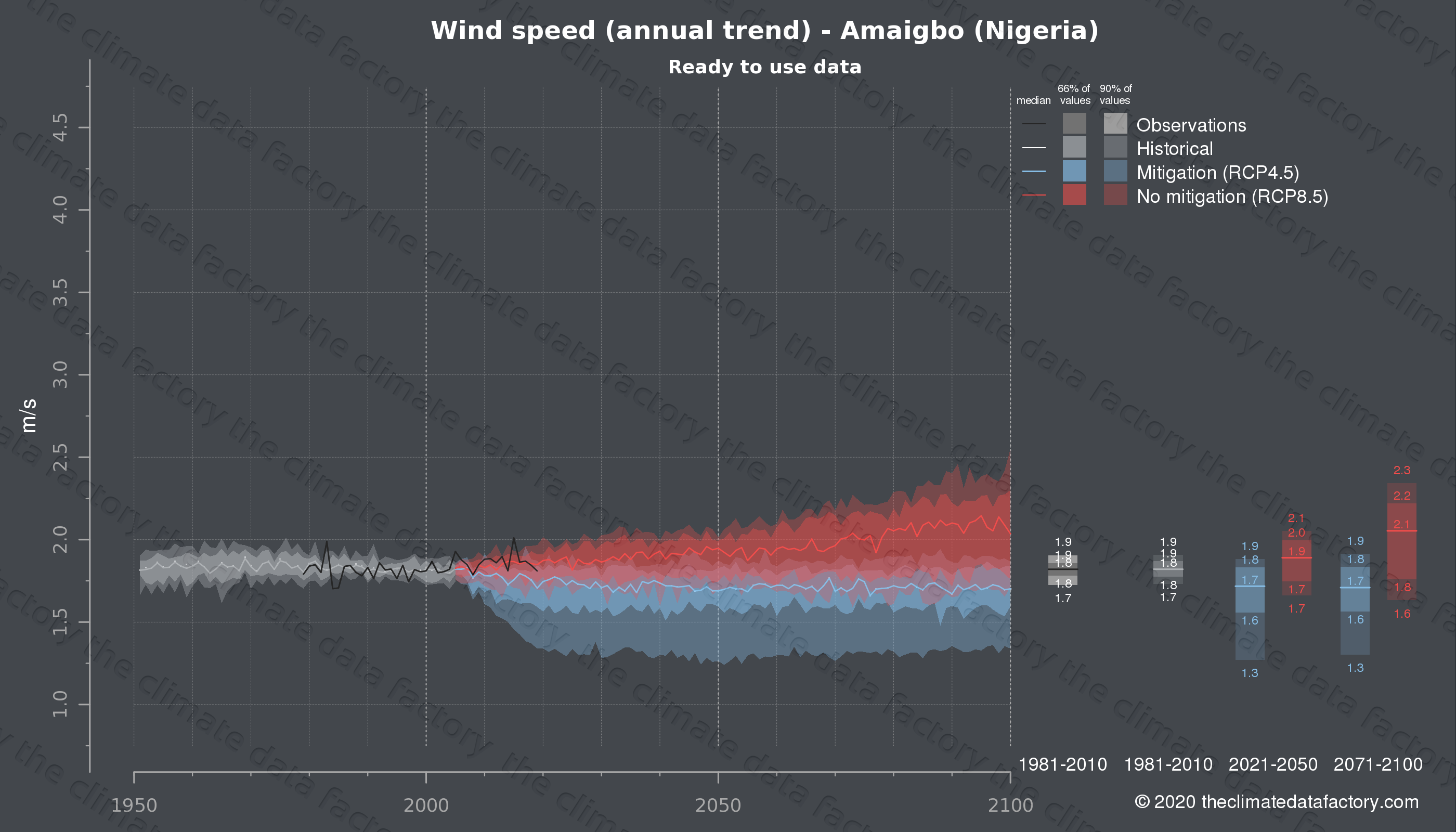 Graphic of projected wind speed for Amaigbo (Nigeria) under two climate change mitigation policy scenarios (RCP4.5, RCP8.5). Represented climate data are processed (bias-adjusted and quality controlled) data from IPCC models. https://theclimatedatafactory.com