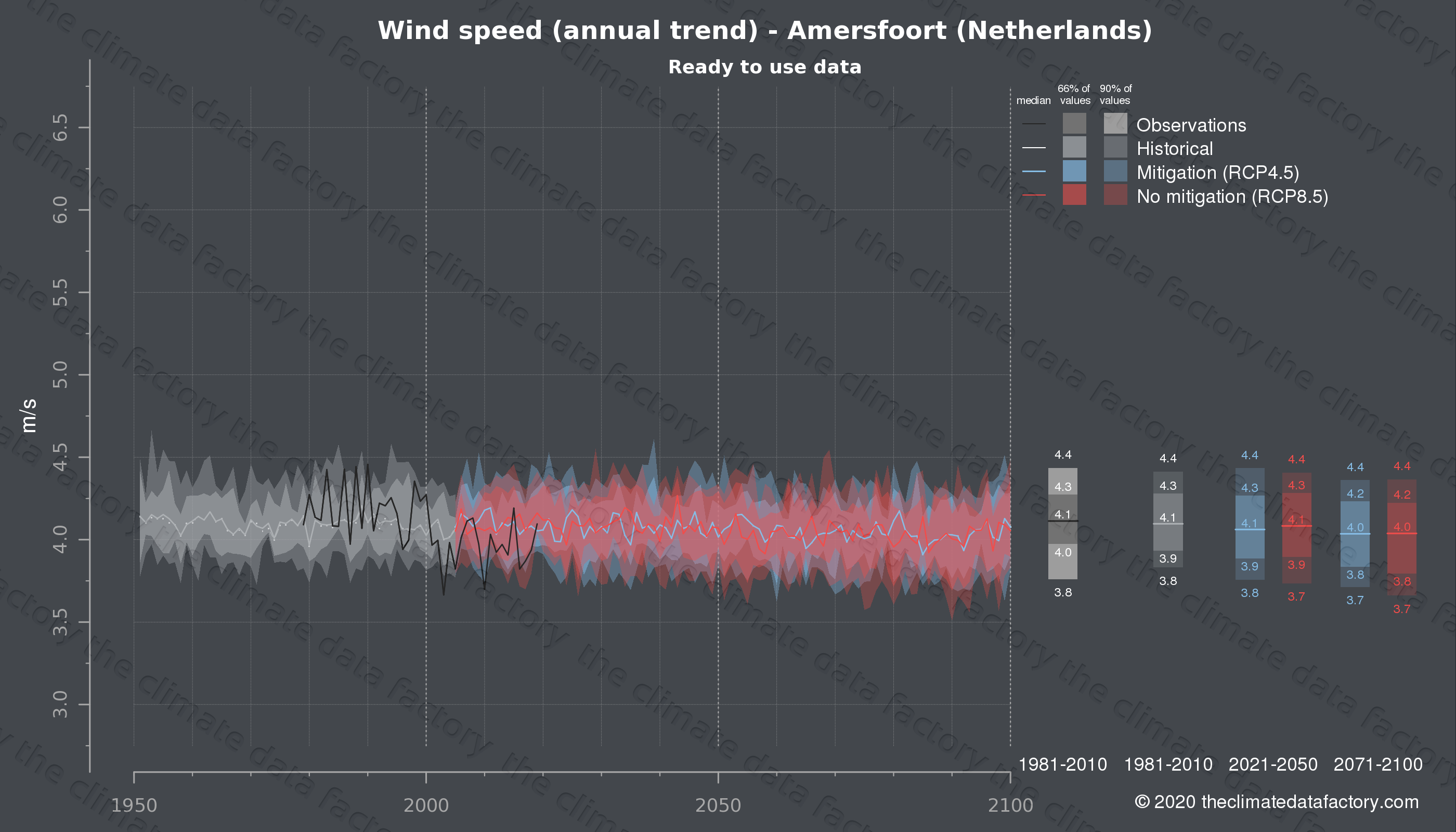 Graphic of projected wind speed for Amersfoort (Netherlands) under two climate change mitigation policy scenarios (RCP4.5, RCP8.5). Represented climate data are processed (bias-adjusted and quality controlled) data from IPCC models. https://theclimatedatafactory.com