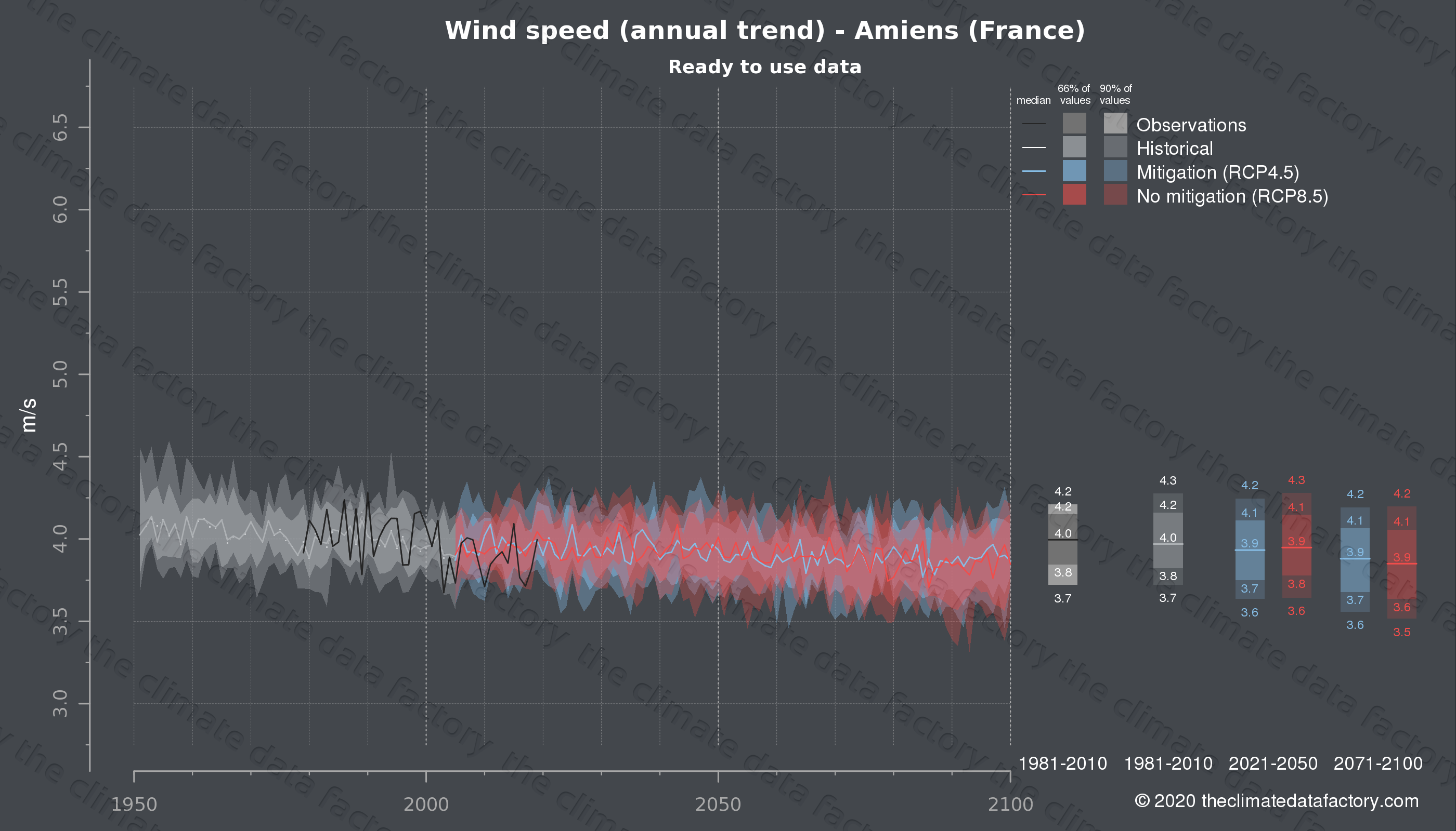 Graphic of projected wind speed for Amiens (France) under two climate change mitigation policy scenarios (RCP4.5, RCP8.5). Represented climate data are processed (bias-adjusted and quality controlled) data from IPCC models. https://theclimatedatafactory.com