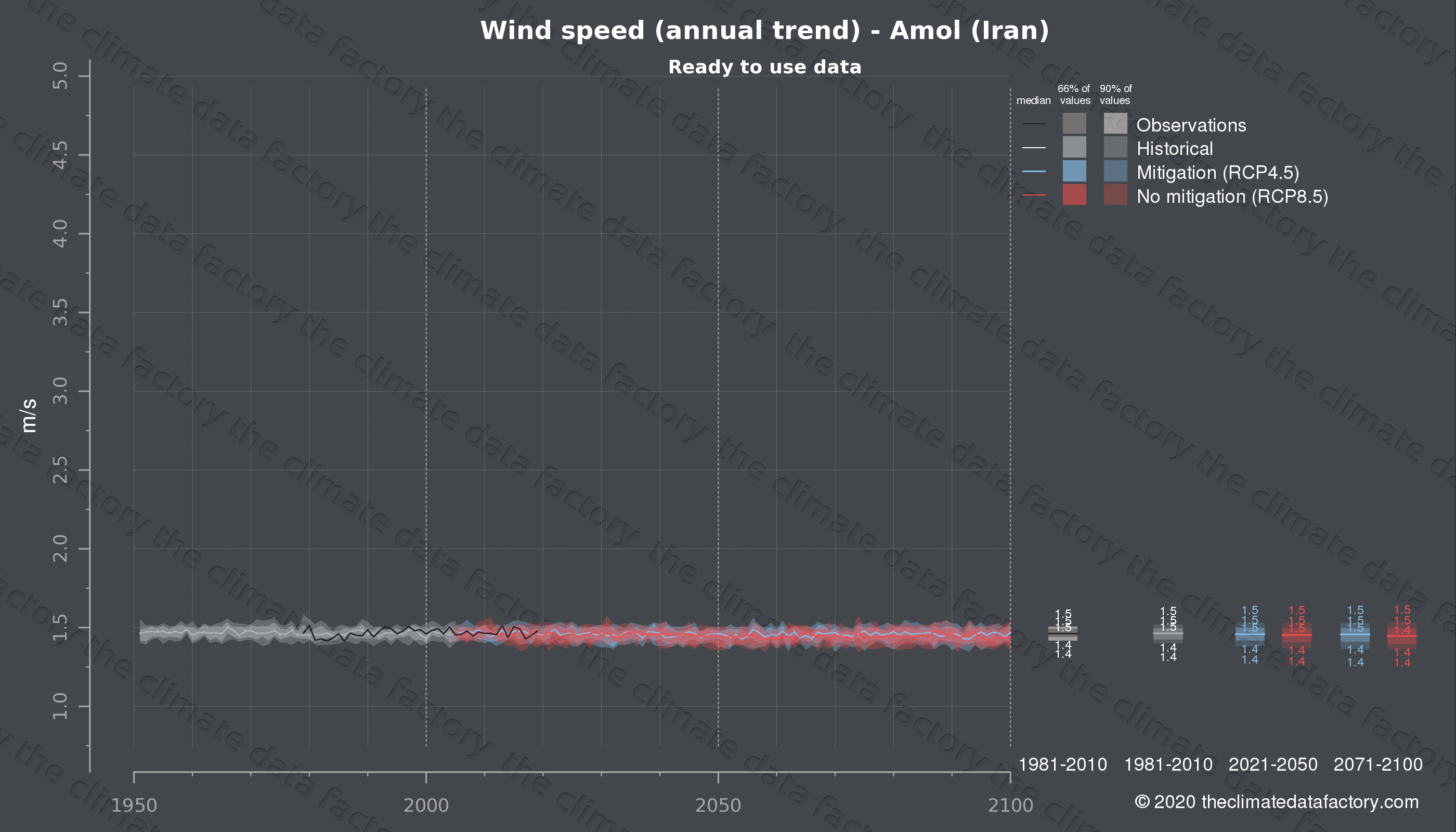 Graphic of projected wind speed for Amol (Iran) under two climate change mitigation policy scenarios (RCP4.5, RCP8.5). Represented climate data are processed (bias-adjusted and quality controlled) data from IPCC models. https://theclimatedatafactory.com