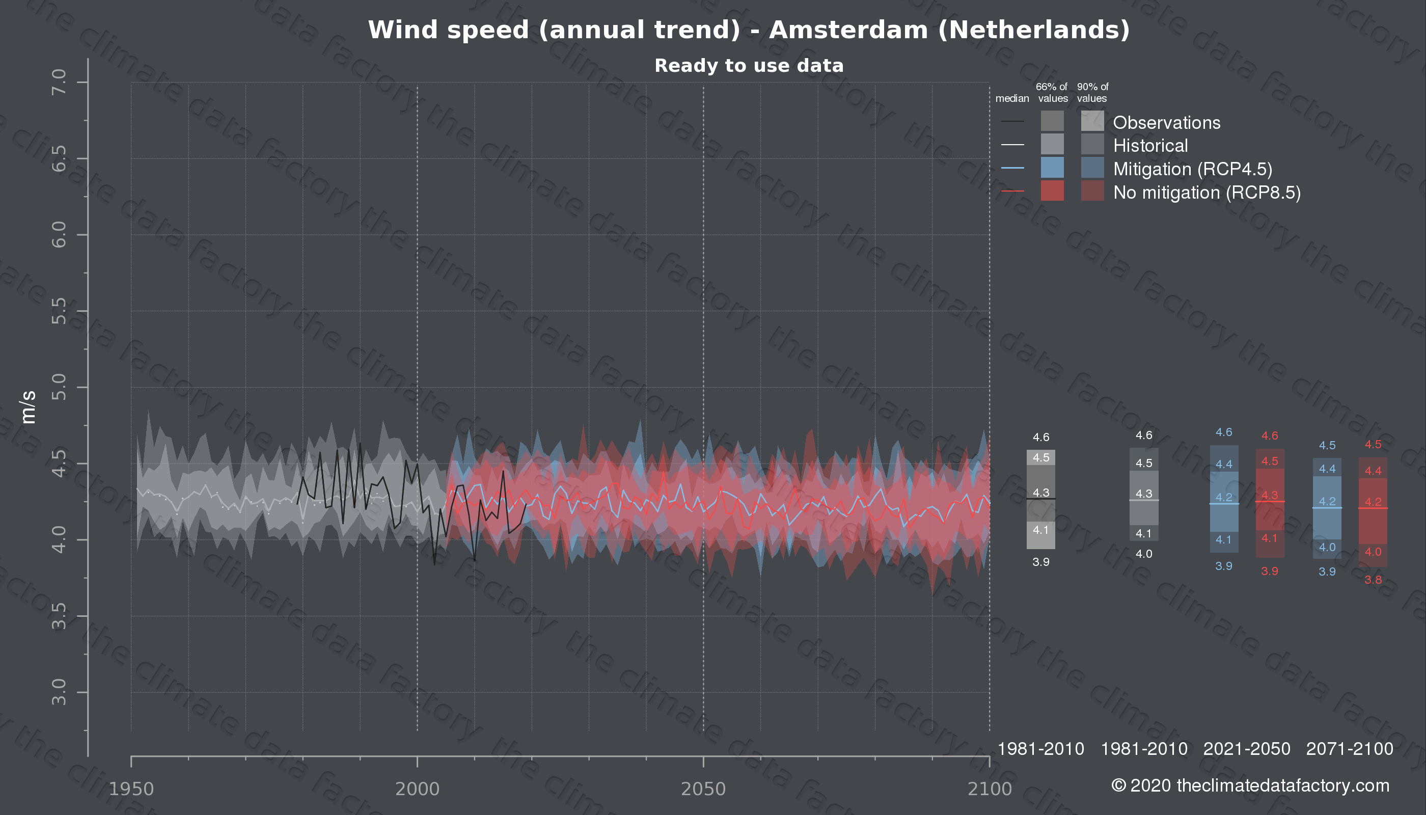 Graphic of projected wind speed for Amsterdam (Netherlands) under two climate change mitigation policy scenarios (RCP4.5, RCP8.5). Represented climate data are processed (bias-adjusted and quality controlled) data from IPCC models. https://theclimatedatafactory.com