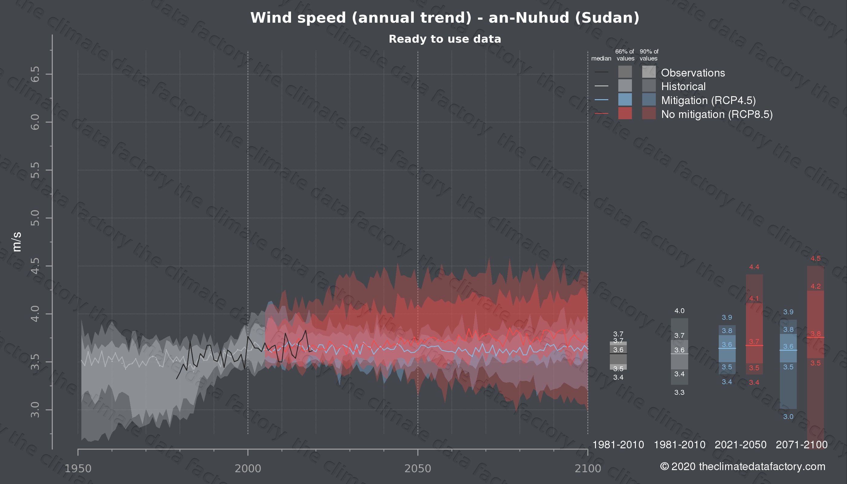 Graphic of projected wind speed for an-Nuhud (Sudan) under two climate change mitigation policy scenarios (RCP4.5, RCP8.5). Represented climate data are processed (bias-adjusted and quality controlled) data from IPCC models. https://theclimatedatafactory.com
