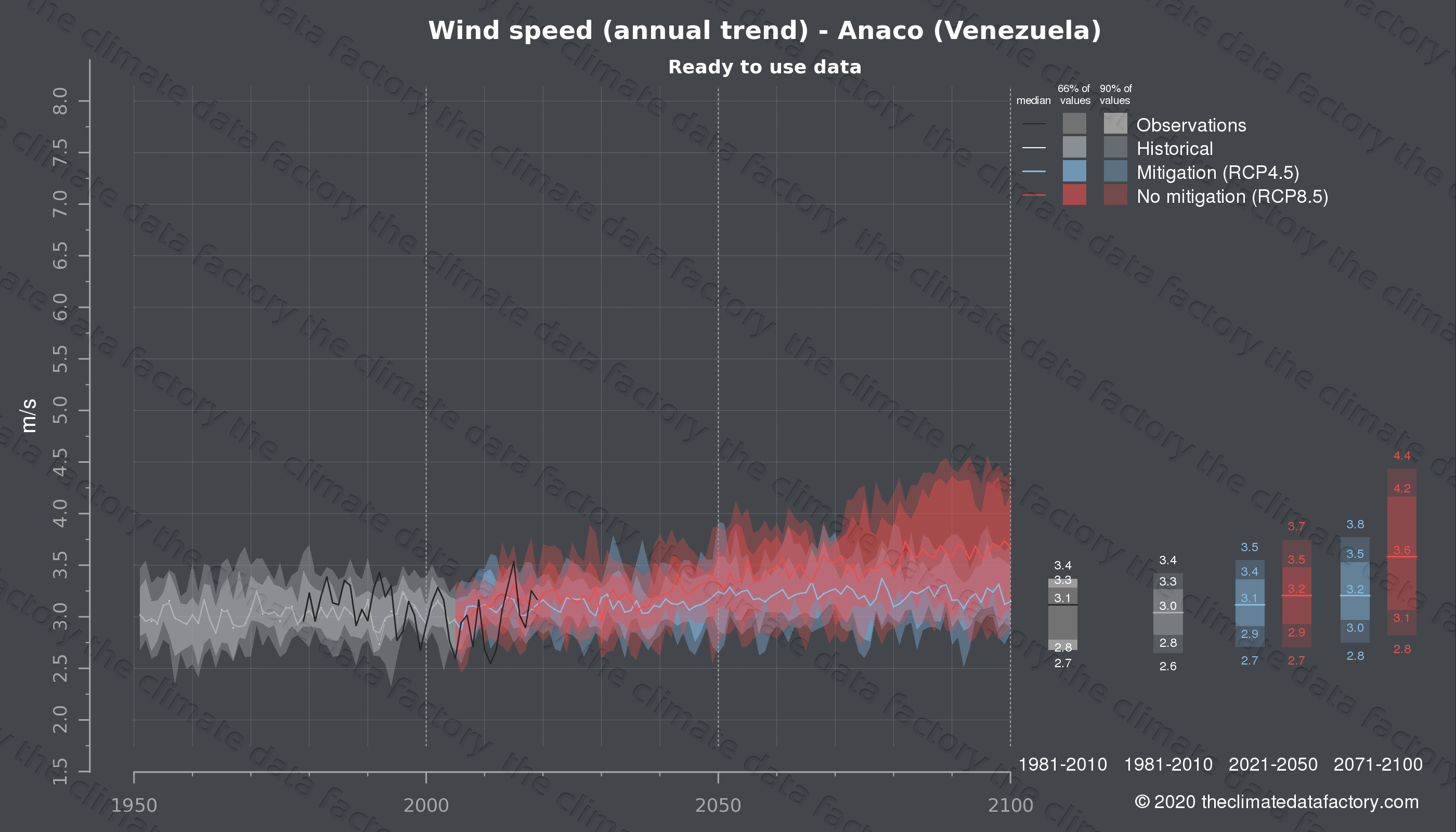 Graphic of projected wind speed for Anaco (Venezuela) under two climate change mitigation policy scenarios (RCP4.5, RCP8.5). Represented climate data are processed (bias-adjusted and quality controlled) data from IPCC models. https://theclimatedatafactory.com