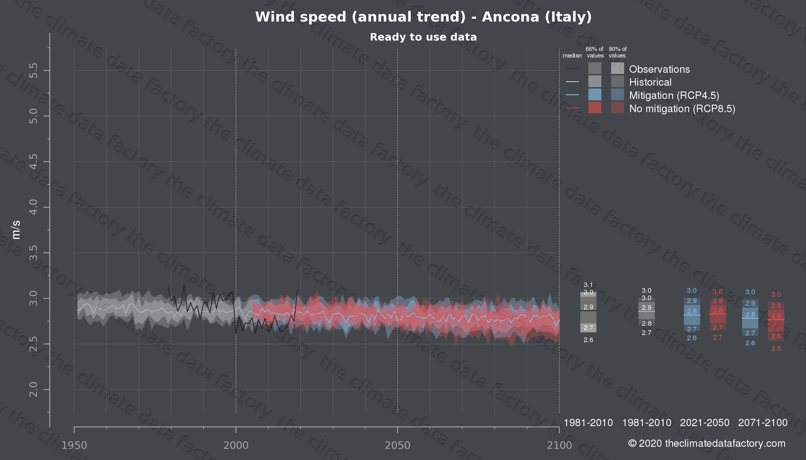 Graphic of projected wind speed for Ancona (Italy) under two climate change mitigation policy scenarios (RCP4.5, RCP8.5). Represented climate data are processed (bias-adjusted and quality controlled) data from IPCC models. https://theclimatedatafactory.com