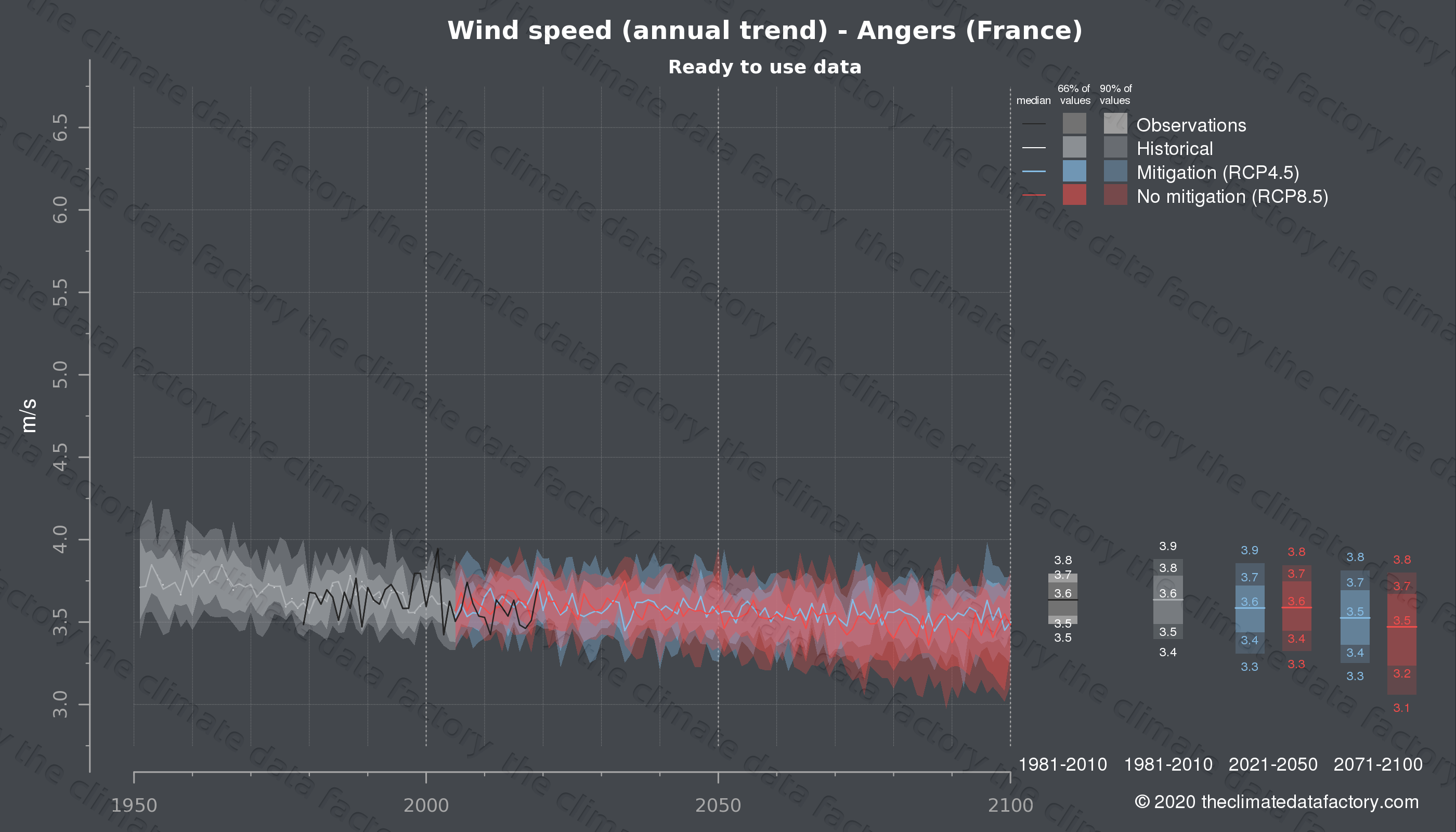 Graphic of projected wind speed for Angers (France) under two climate change mitigation policy scenarios (RCP4.5, RCP8.5). Represented climate data are processed (bias-adjusted and quality controlled) data from IPCC models. https://theclimatedatafactory.com