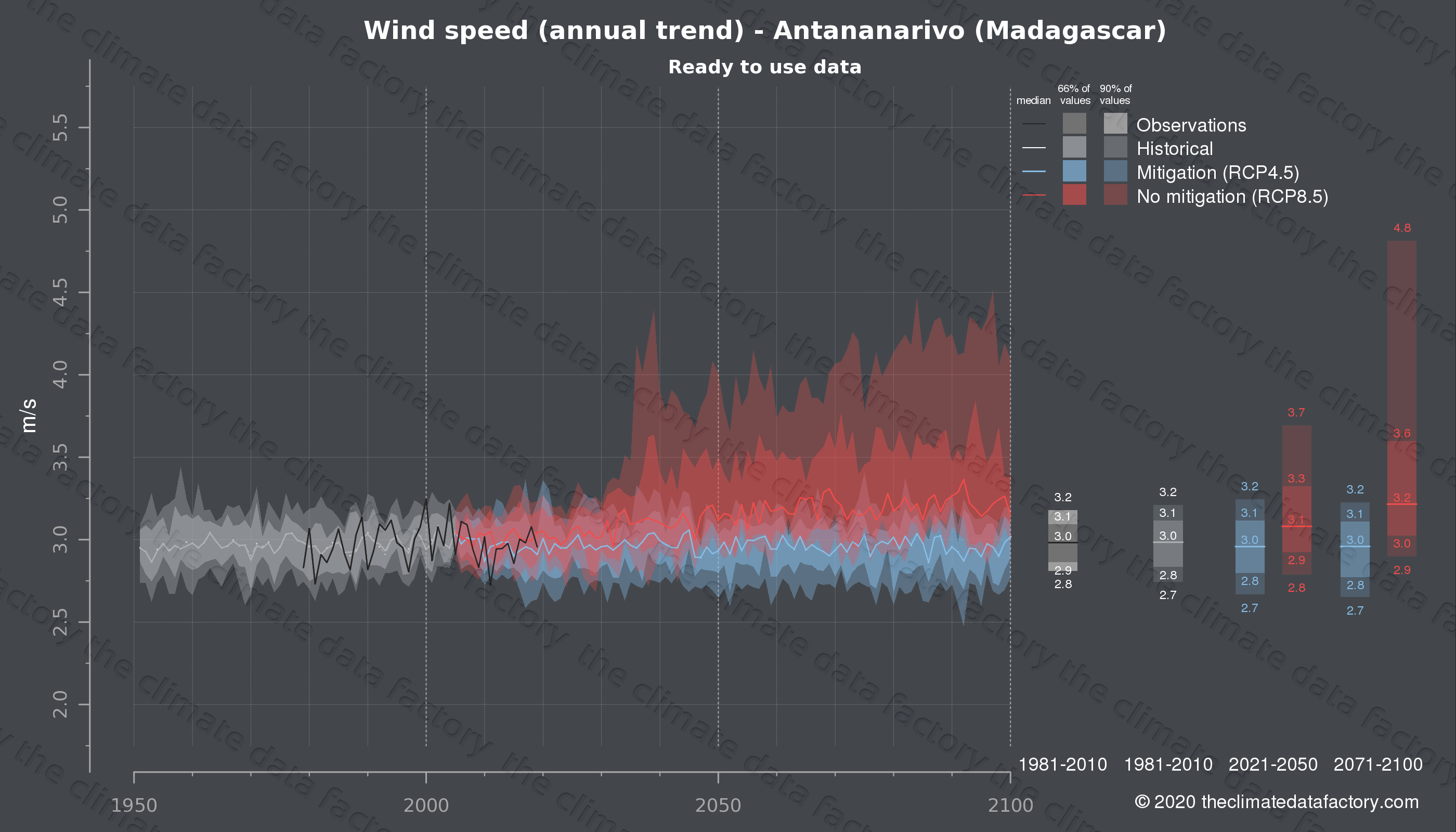 Graphic of projected wind speed for Antananarivo (Madagascar) under two climate change mitigation policy scenarios (RCP4.5, RCP8.5). Represented climate data are processed (bias-adjusted and quality controlled) data from IPCC models. https://theclimatedatafactory.com