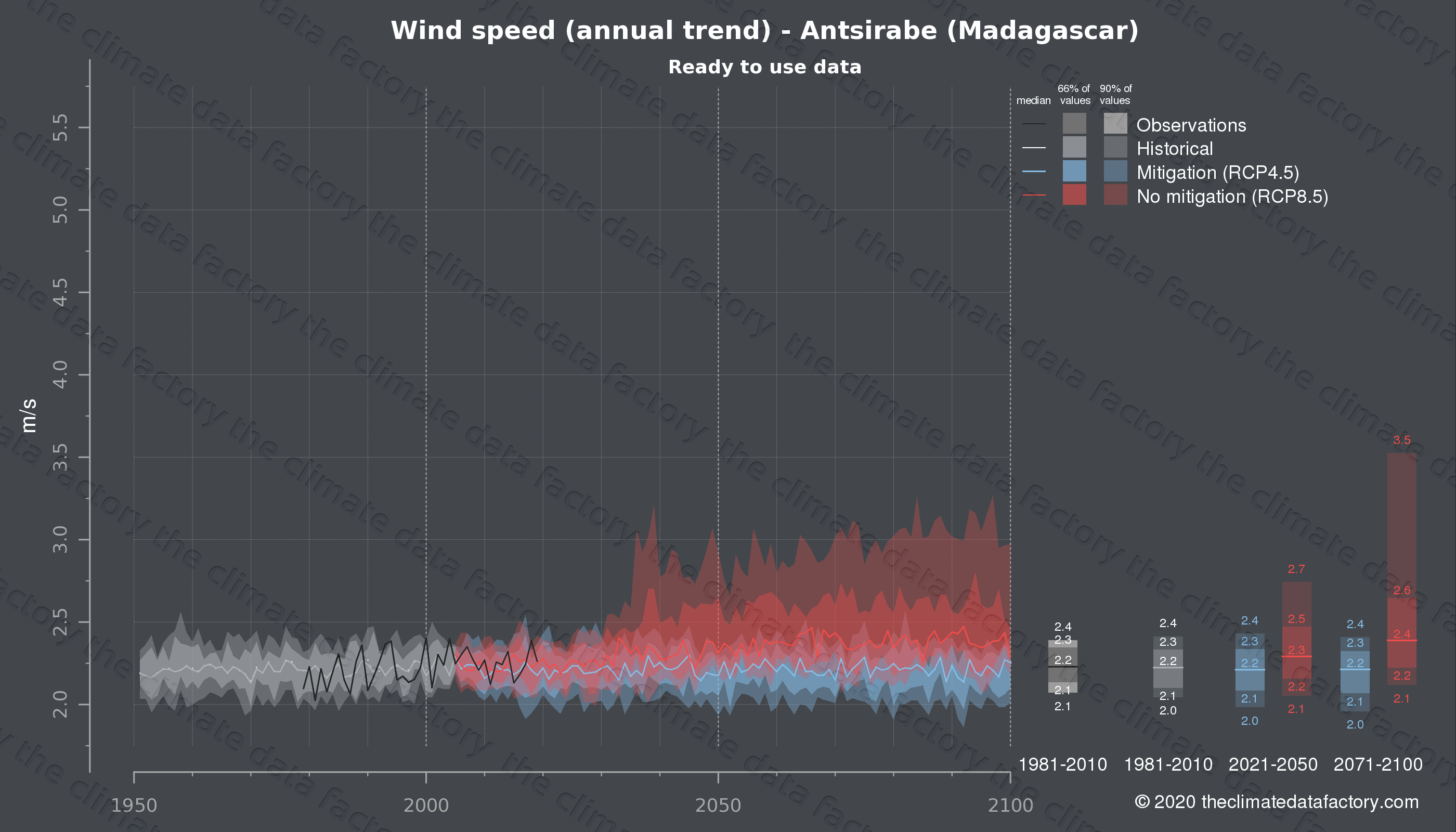 Graphic of projected wind speed for Antsirabe (Madagascar) under two climate change mitigation policy scenarios (RCP4.5, RCP8.5). Represented climate data are processed (bias-adjusted and quality controlled) data from IPCC models. https://theclimatedatafactory.com