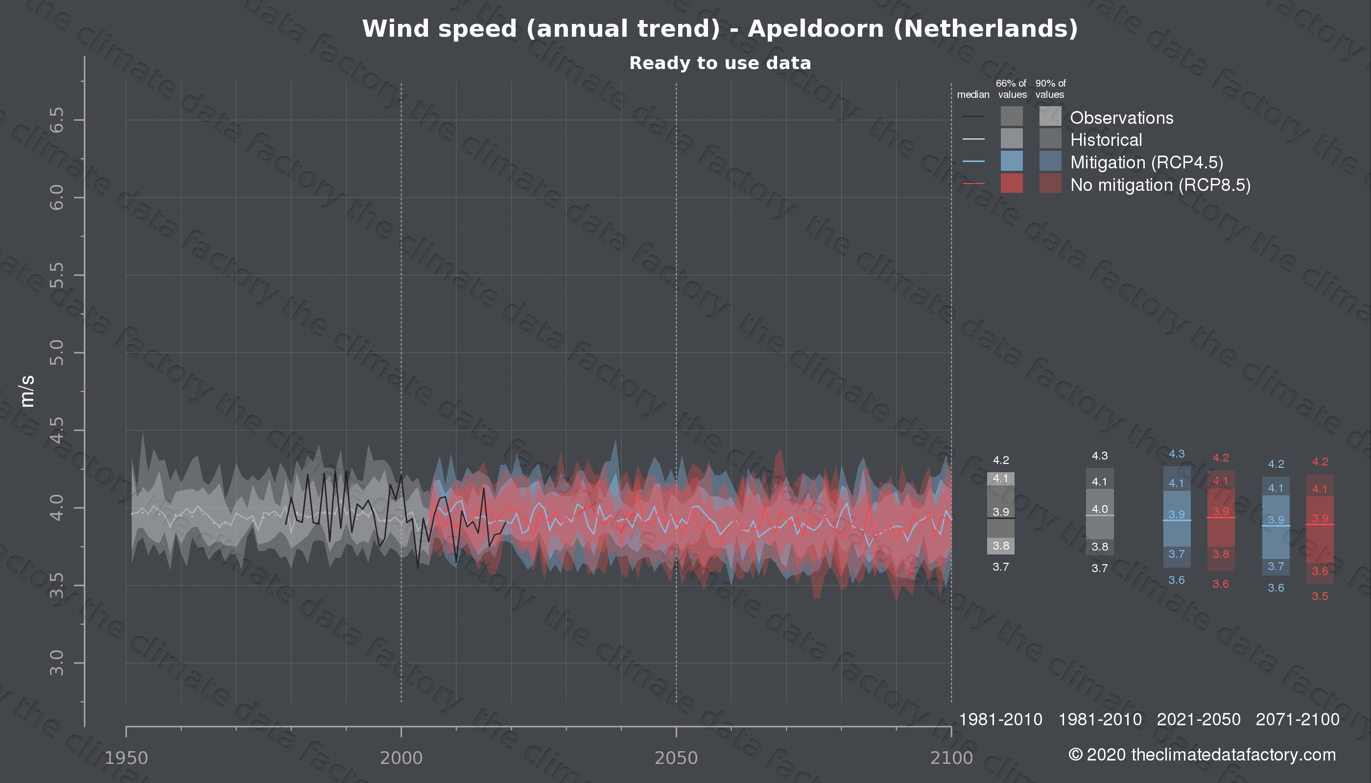 Graphic of projected wind speed for Apeldoorn (Netherlands) under two climate change mitigation policy scenarios (RCP4.5, RCP8.5). Represented climate data are processed (bias-adjusted and quality controlled) data from IPCC models. https://theclimatedatafactory.com