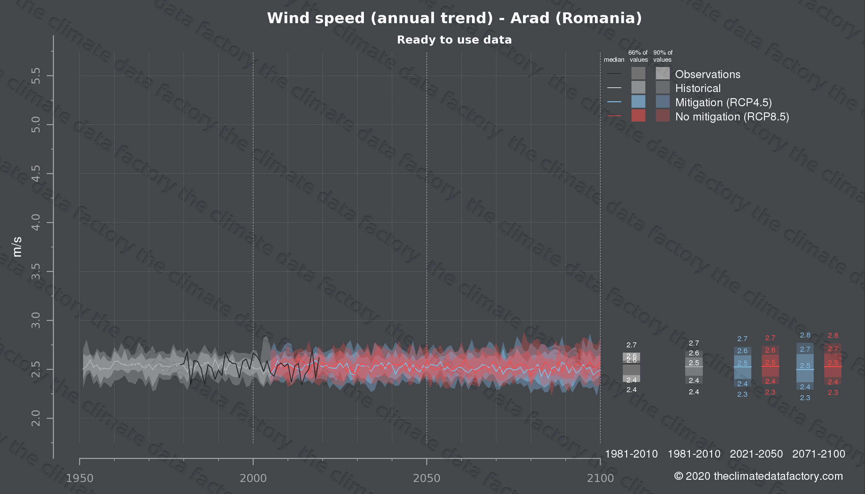 Graphic of projected wind speed for Arad (Romania) under two climate change mitigation policy scenarios (RCP4.5, RCP8.5). Represented climate data are processed (bias-adjusted and quality controlled) data from IPCC models. https://theclimatedatafactory.com