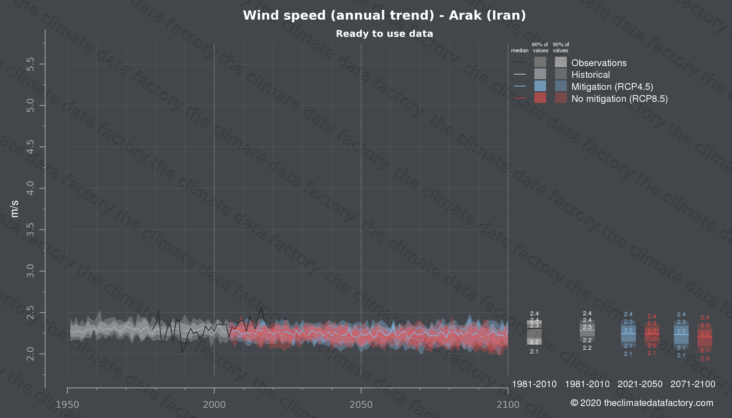 Graphic of projected wind speed for Arak (Iran) under two climate change mitigation policy scenarios (RCP4.5, RCP8.5). Represented climate data are processed (bias-adjusted and quality controlled) data from IPCC models. https://theclimatedatafactory.com