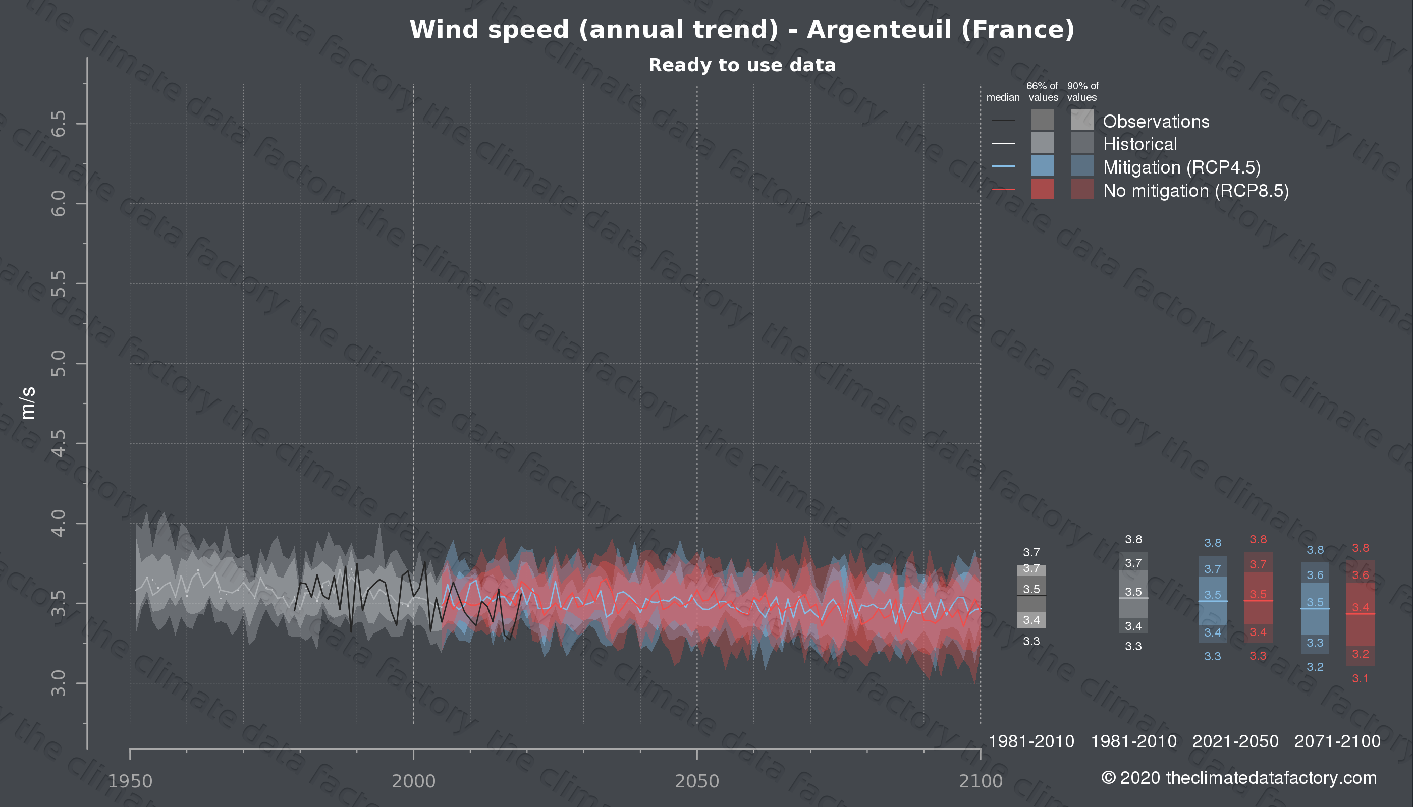 Graphic of projected wind speed for Argenteuil (France) under two climate change mitigation policy scenarios (RCP4.5, RCP8.5). Represented climate data are processed (bias-adjusted and quality controlled) data from IPCC models. https://theclimatedatafactory.com