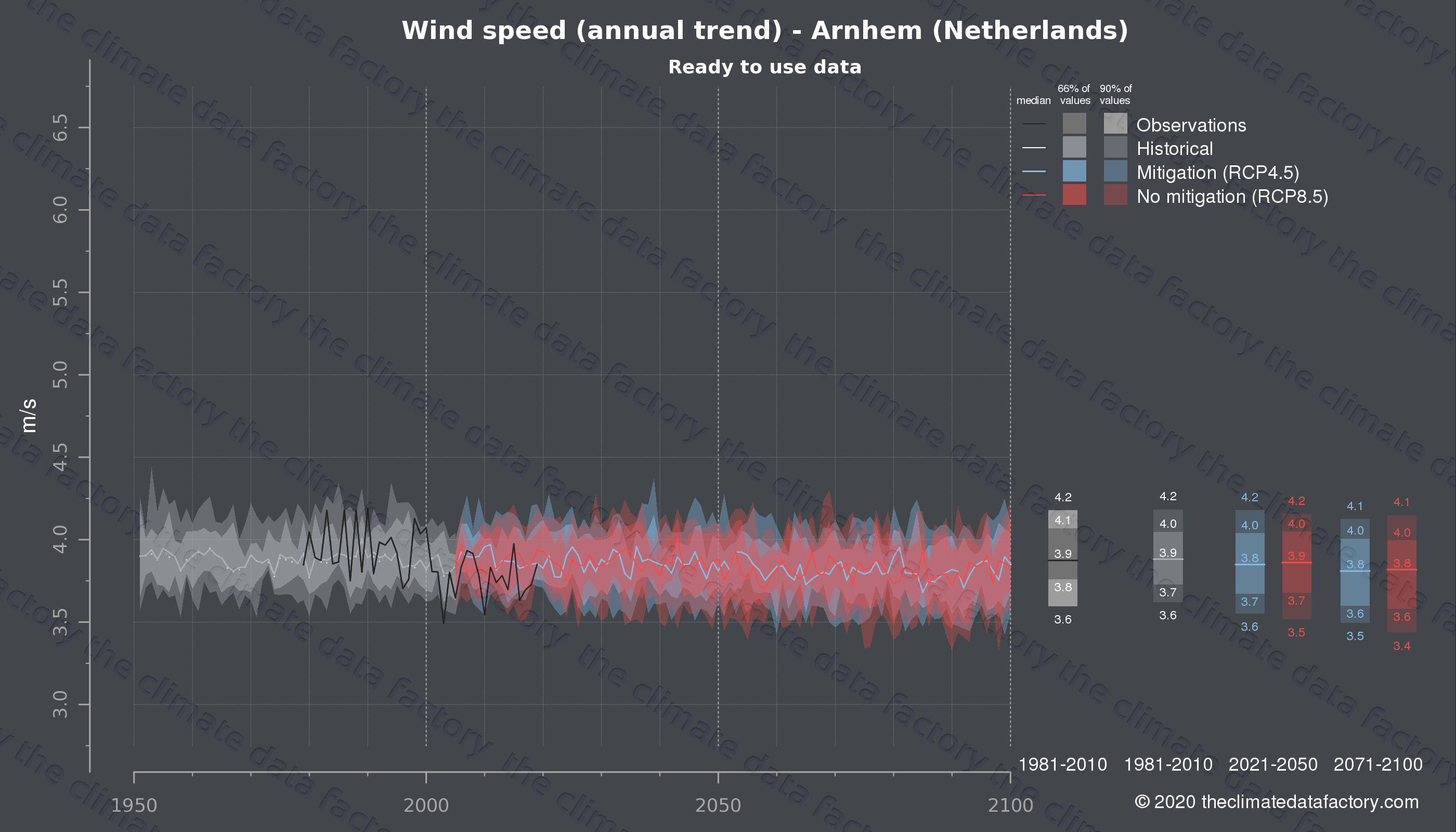 Graphic of projected wind speed for Arnhem (Netherlands) under two climate change mitigation policy scenarios (RCP4.5, RCP8.5). Represented climate data are processed (bias-adjusted and quality controlled) data from IPCC models. https://theclimatedatafactory.com