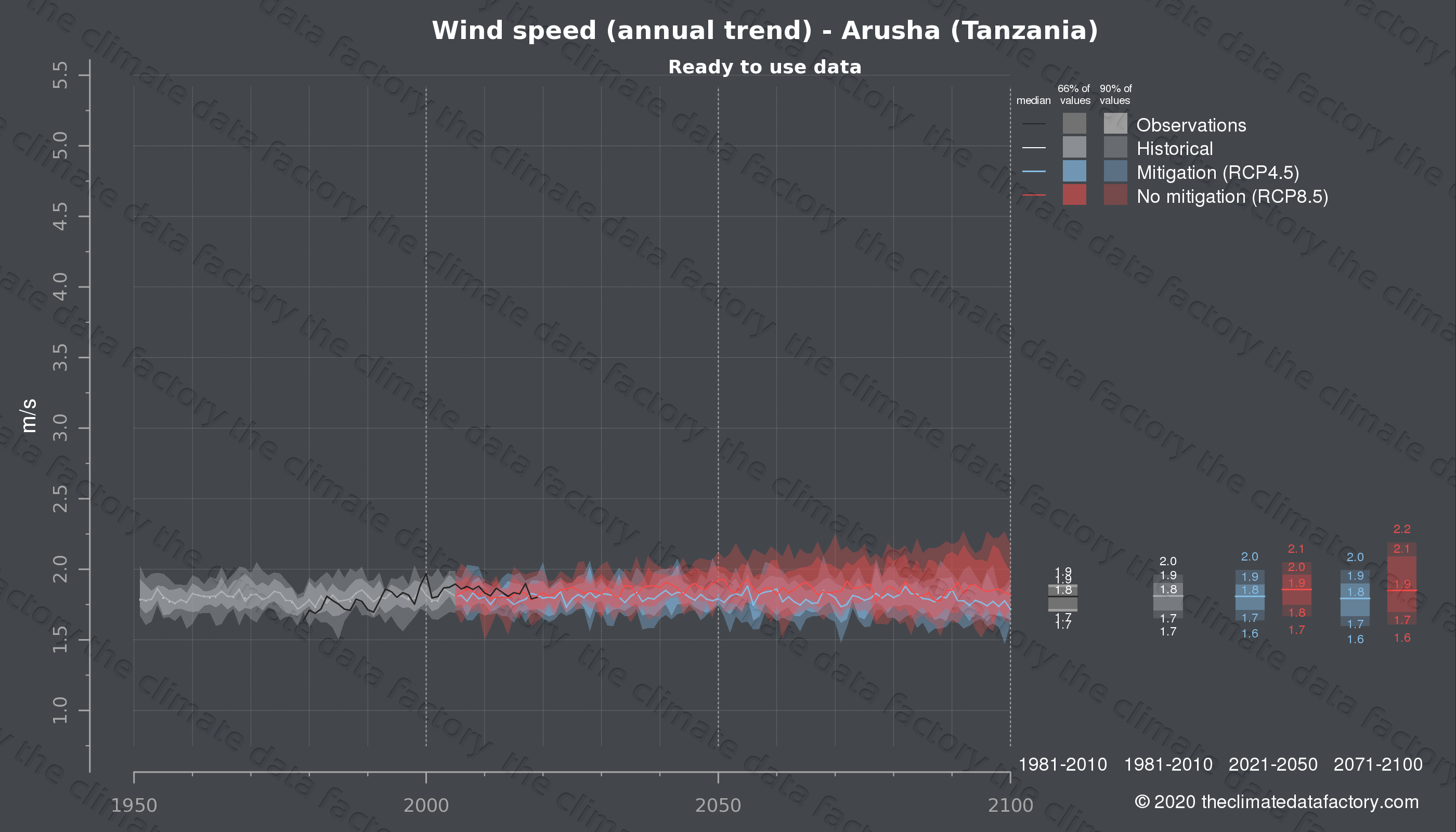Graphic of projected wind speed for Arusha (Tanzania) under two climate change mitigation policy scenarios (RCP4.5, RCP8.5). Represented climate data are processed (bias-adjusted and quality controlled) data from IPCC models. https://theclimatedatafactory.com