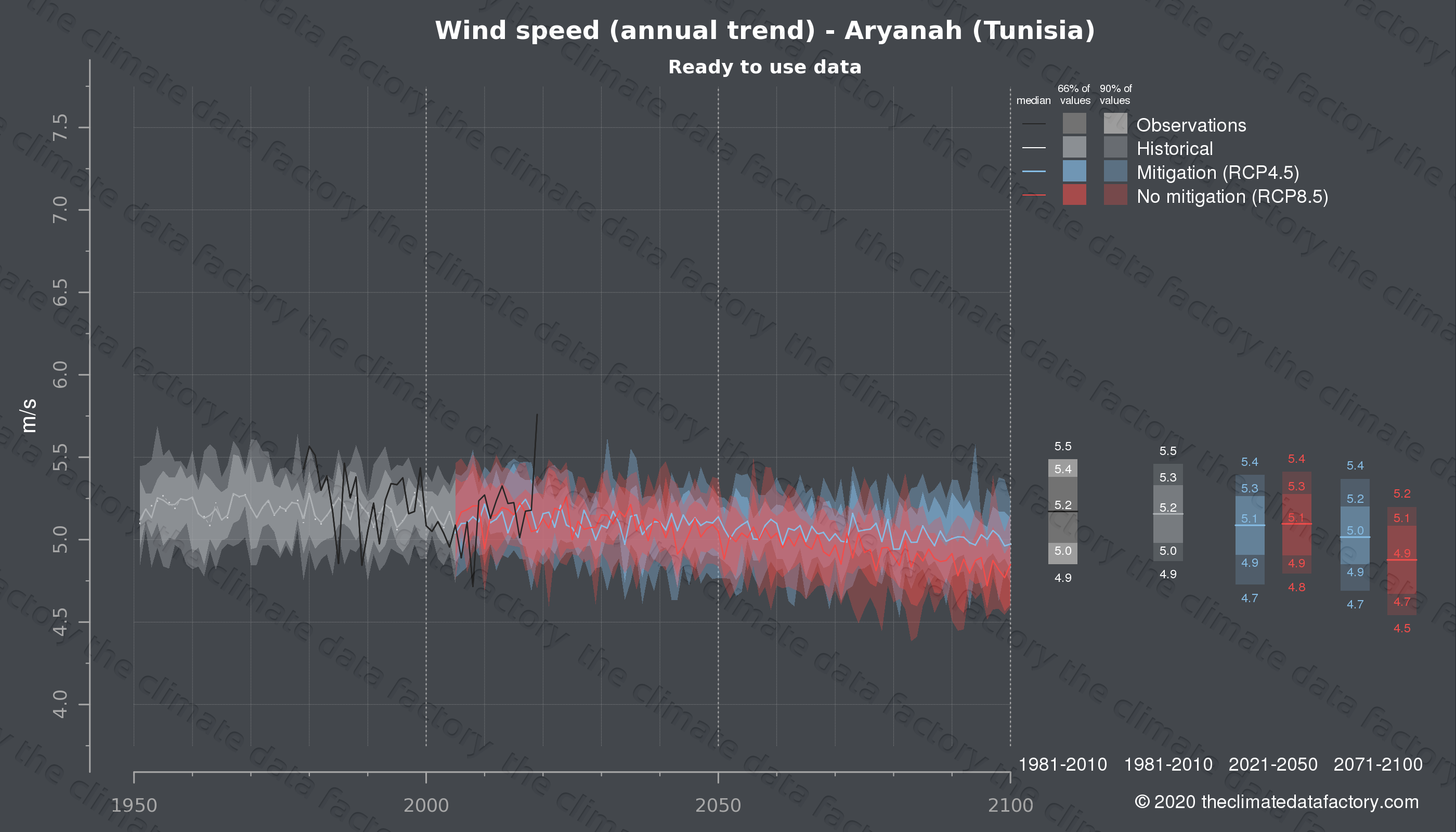 Graphic of projected wind speed for Aryanah (Tunisia) under two climate change mitigation policy scenarios (RCP4.5, RCP8.5). Represented climate data are processed (bias-adjusted and quality controlled) data from IPCC models. https://theclimatedatafactory.com
