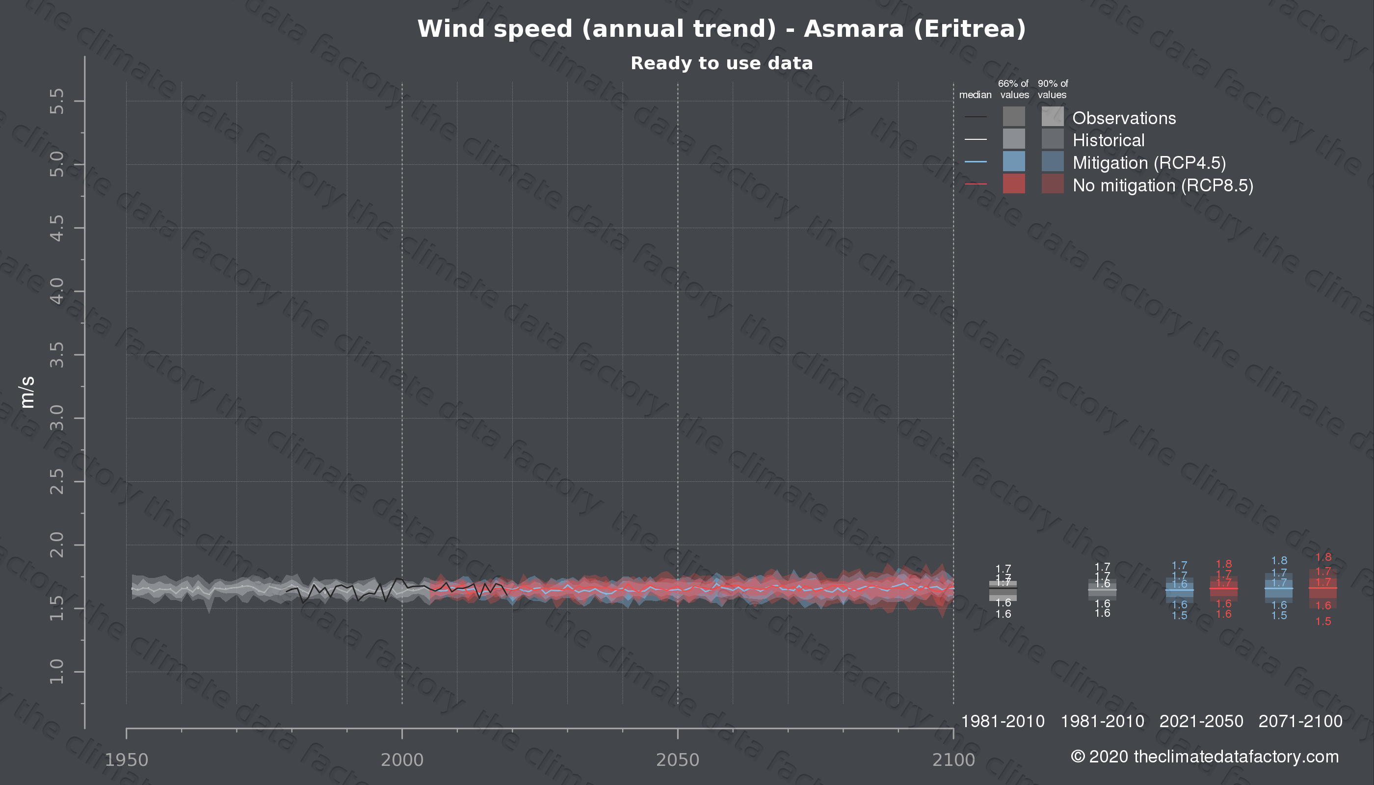 Graphic of projected wind speed for Asmara (Eritrea) under two climate change mitigation policy scenarios (RCP4.5, RCP8.5). Represented climate data are processed (bias-adjusted and quality controlled) data from IPCC models. https://theclimatedatafactory.com