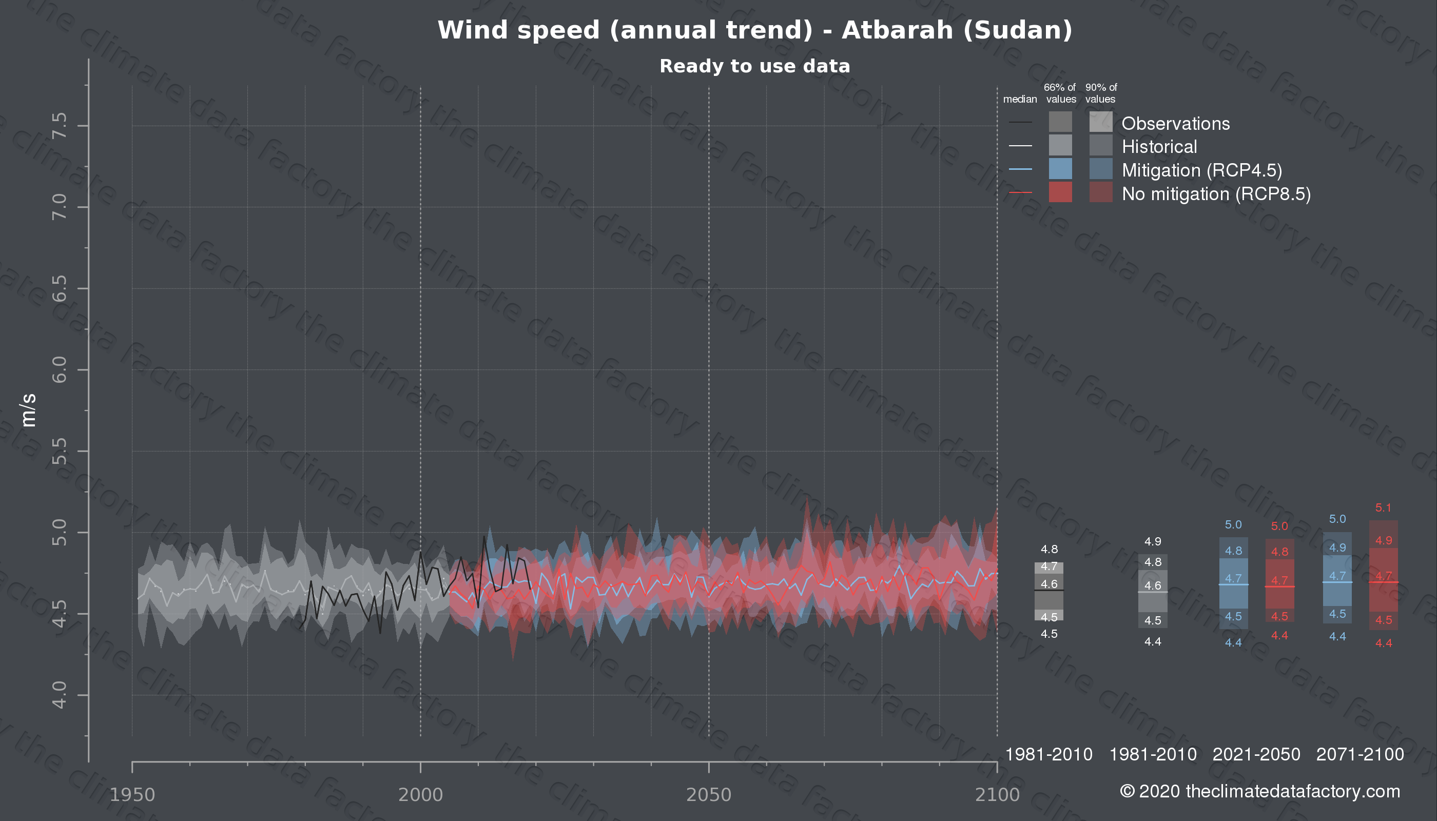 Graphic of projected wind speed for Atbarah (Sudan) under two climate change mitigation policy scenarios (RCP4.5, RCP8.5). Represented climate data are processed (bias-adjusted and quality controlled) data from IPCC models. https://theclimatedatafactory.com