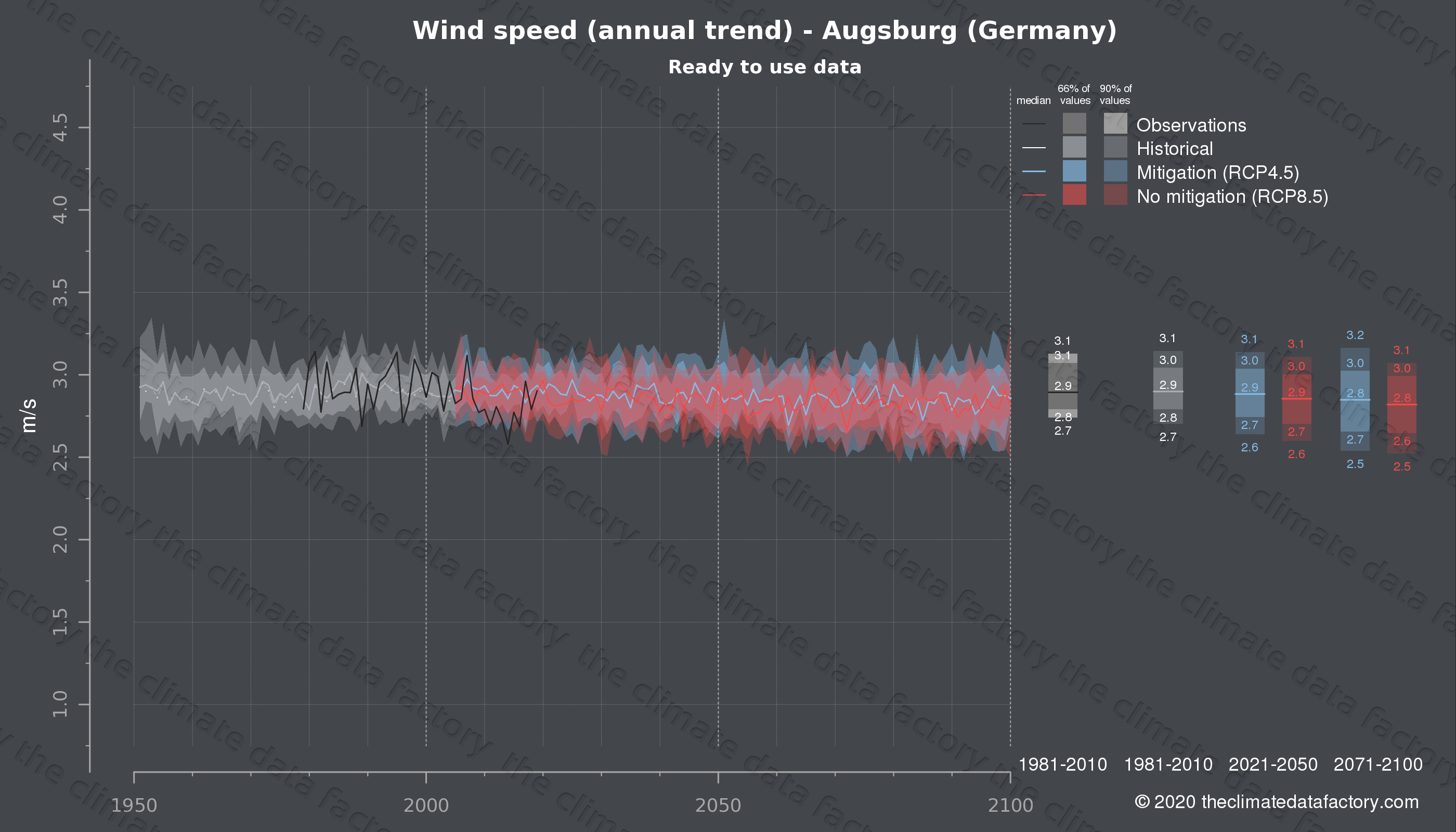 Graphic of projected wind speed for Augsburg (Germany) under two climate change mitigation policy scenarios (RCP4.5, RCP8.5). Represented climate data are processed (bias-adjusted and quality controlled) data from IPCC models. https://theclimatedatafactory.com