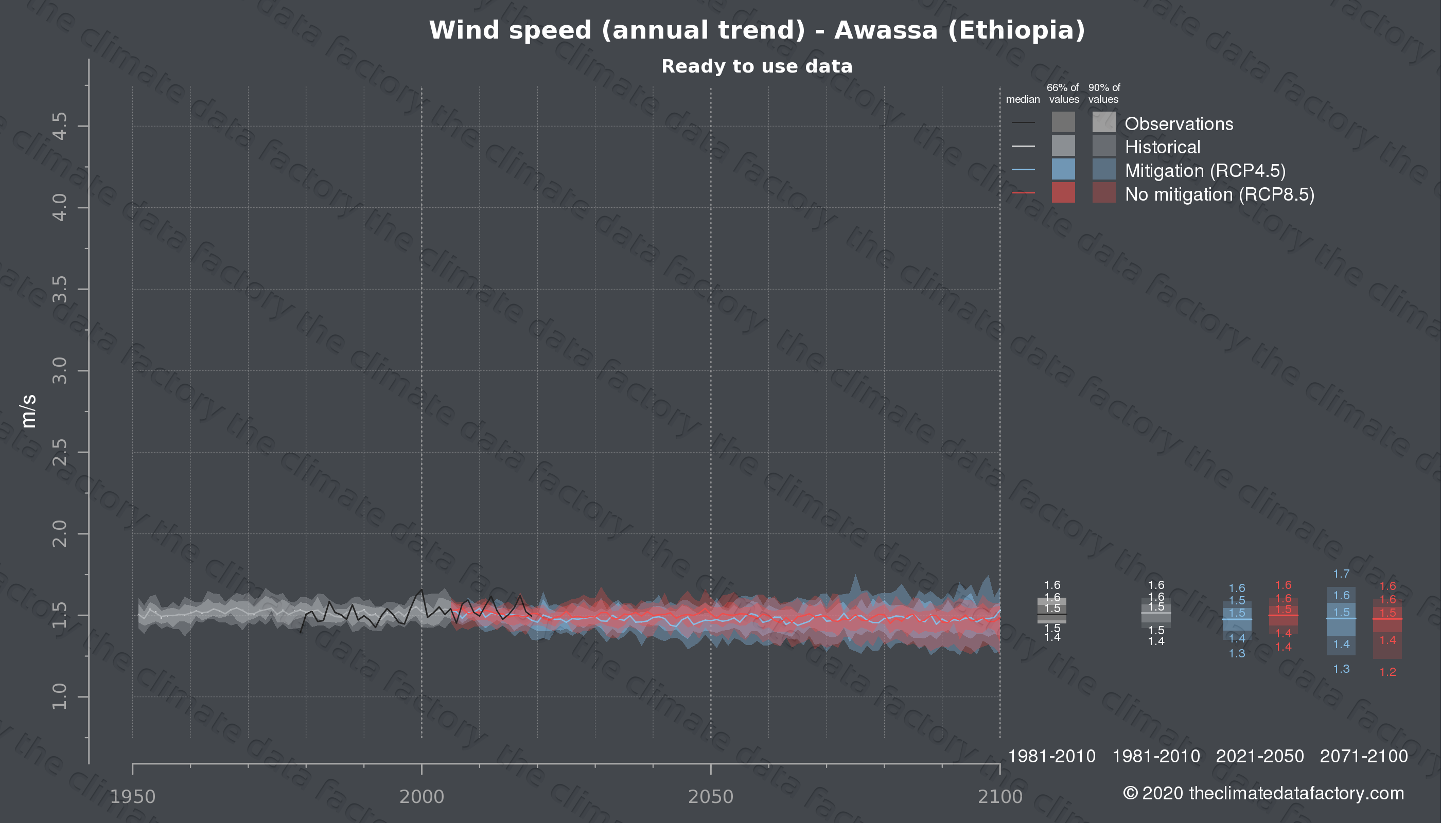Graphic of projected wind speed for Awassa (Ethiopia) under two climate change mitigation policy scenarios (RCP4.5, RCP8.5). Represented climate data are processed (bias-adjusted and quality controlled) data from IPCC models. https://theclimatedatafactory.com