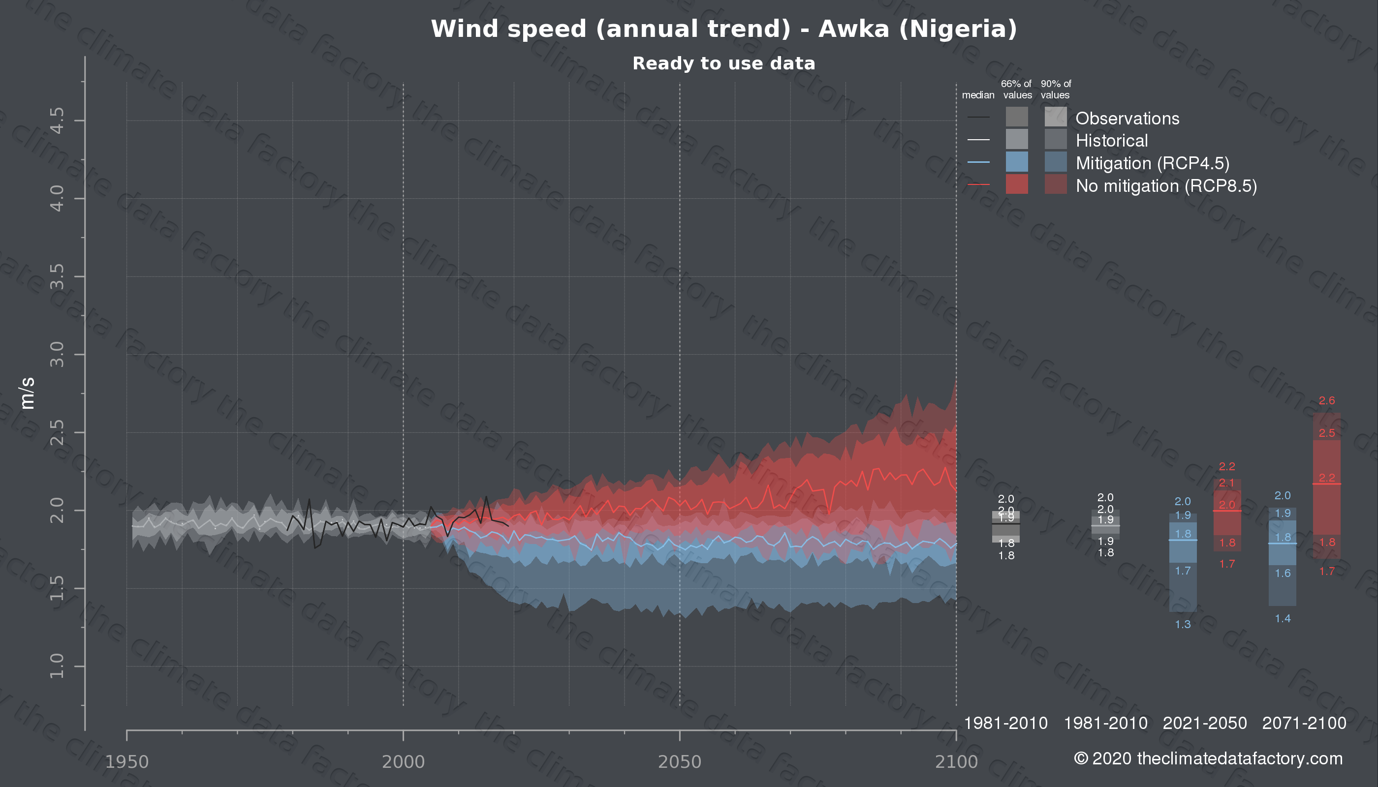 Graphic of projected wind speed for Awka (Nigeria) under two climate change mitigation policy scenarios (RCP4.5, RCP8.5). Represented climate data are processed (bias-adjusted and quality controlled) data from IPCC models. https://theclimatedatafactory.com