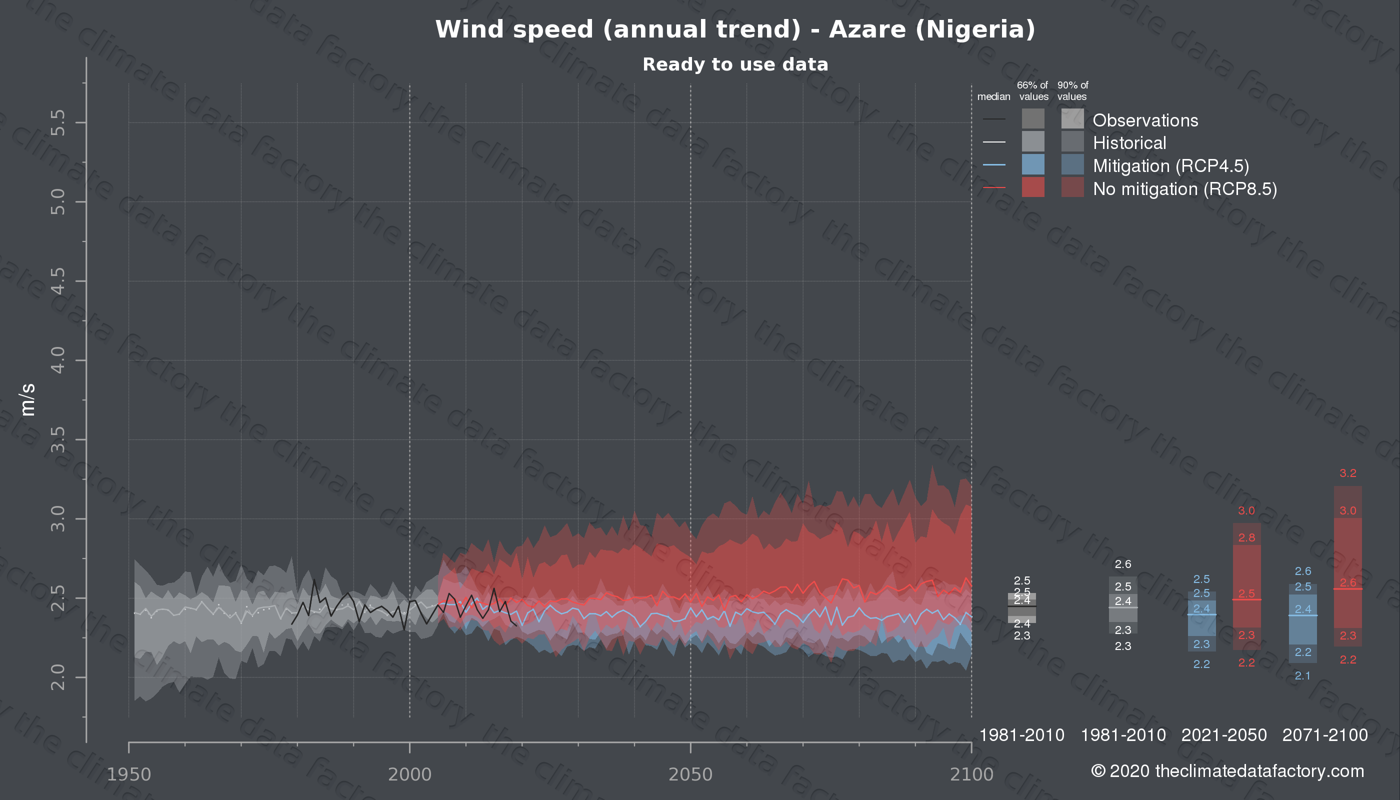 Graphic of projected wind speed for Azare (Nigeria) under two climate change mitigation policy scenarios (RCP4.5, RCP8.5). Represented climate data are processed (bias-adjusted and quality controlled) data from IPCC models. https://theclimatedatafactory.com