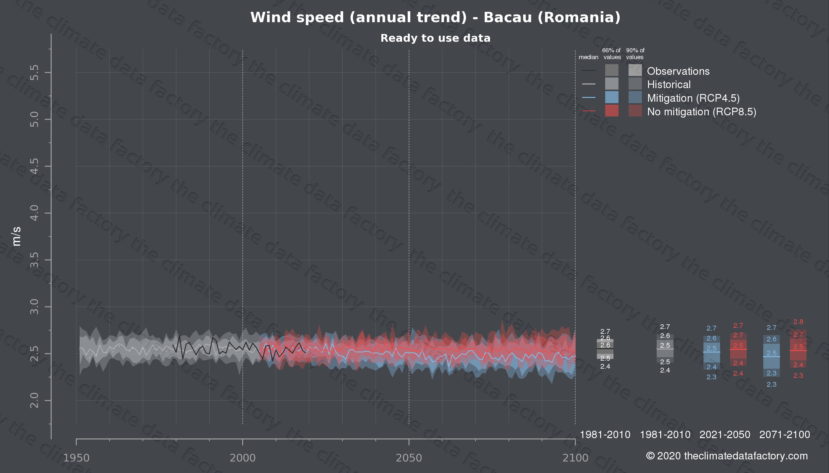 Graphic of projected wind speed for Bacau (Romania) under two climate change mitigation policy scenarios (RCP4.5, RCP8.5). Represented climate data are processed (bias-adjusted and quality controlled) data from IPCC models. https://theclimatedatafactory.com