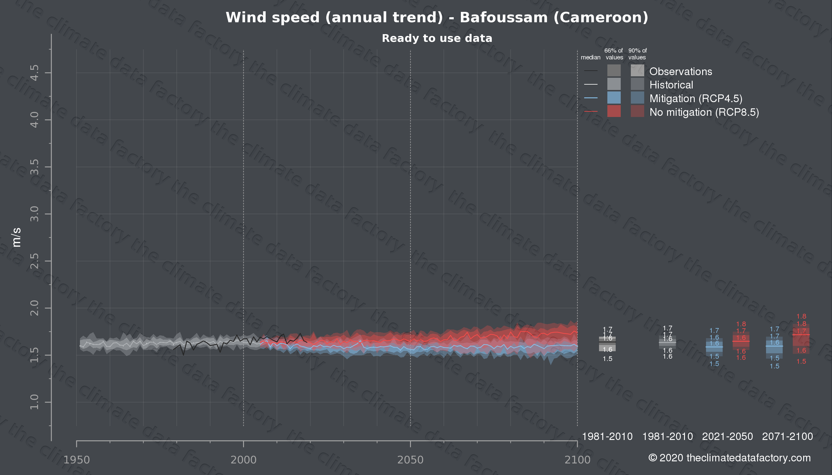 Graphic of projected wind speed for Bafoussam (Cameroon) under two climate change mitigation policy scenarios (RCP4.5, RCP8.5). Represented climate data are processed (bias-adjusted and quality controlled) data from IPCC models. https://theclimatedatafactory.com