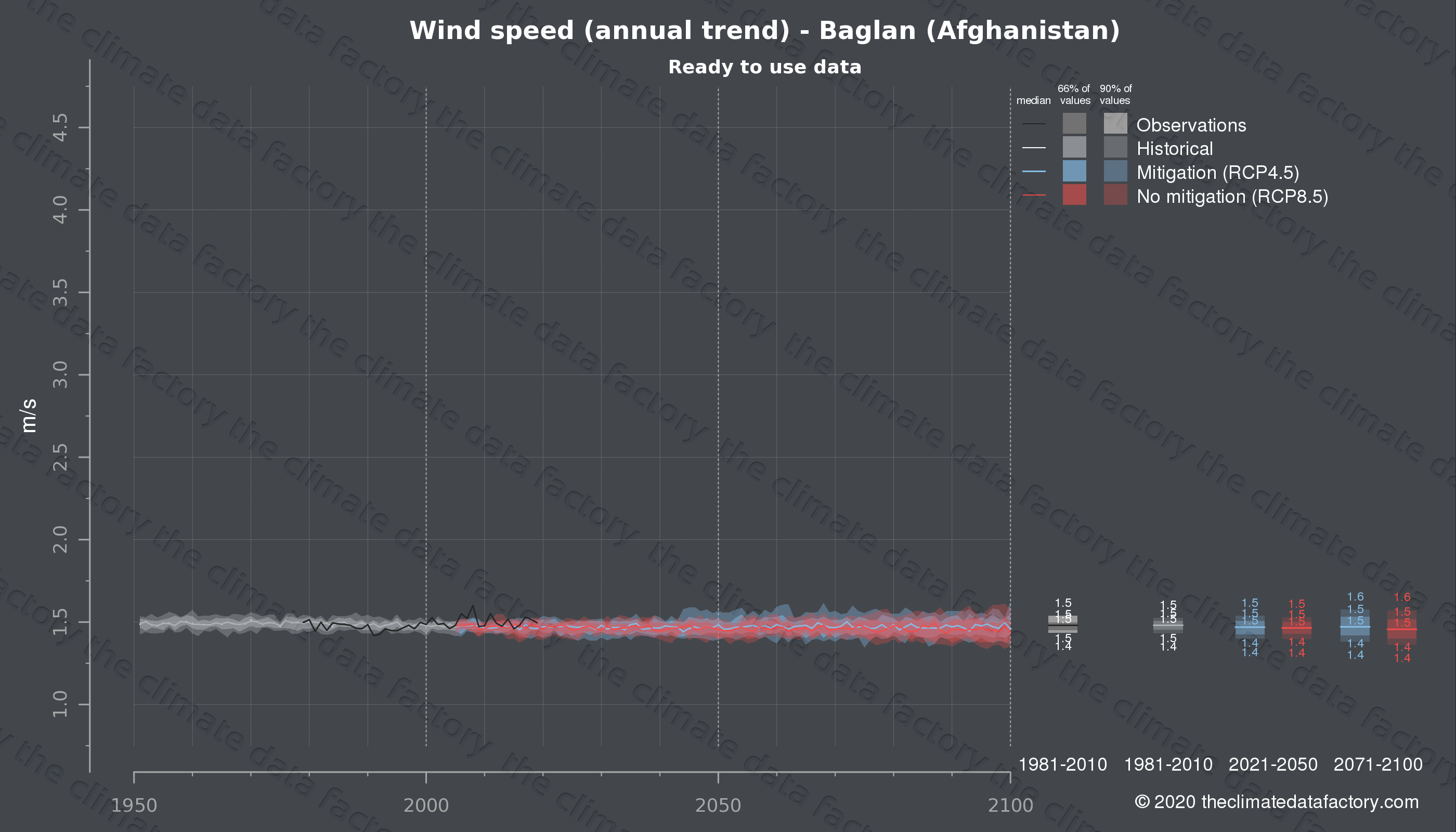 Graphic of projected wind speed for Baglan (Afghanistan) under two climate change mitigation policy scenarios (RCP4.5, RCP8.5). Represented climate data are processed (bias-adjusted and quality controlled) data from IPCC models. https://theclimatedatafactory.com