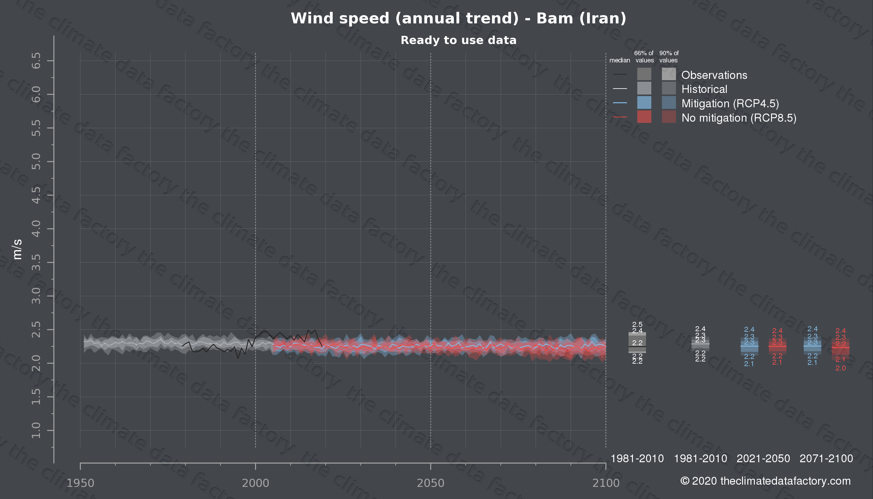 Graphic of projected wind speed for Bam (Iran) under two climate change mitigation policy scenarios (RCP4.5, RCP8.5). Represented climate data are processed (bias-adjusted and quality controlled) data from IPCC models. https://theclimatedatafactory.com