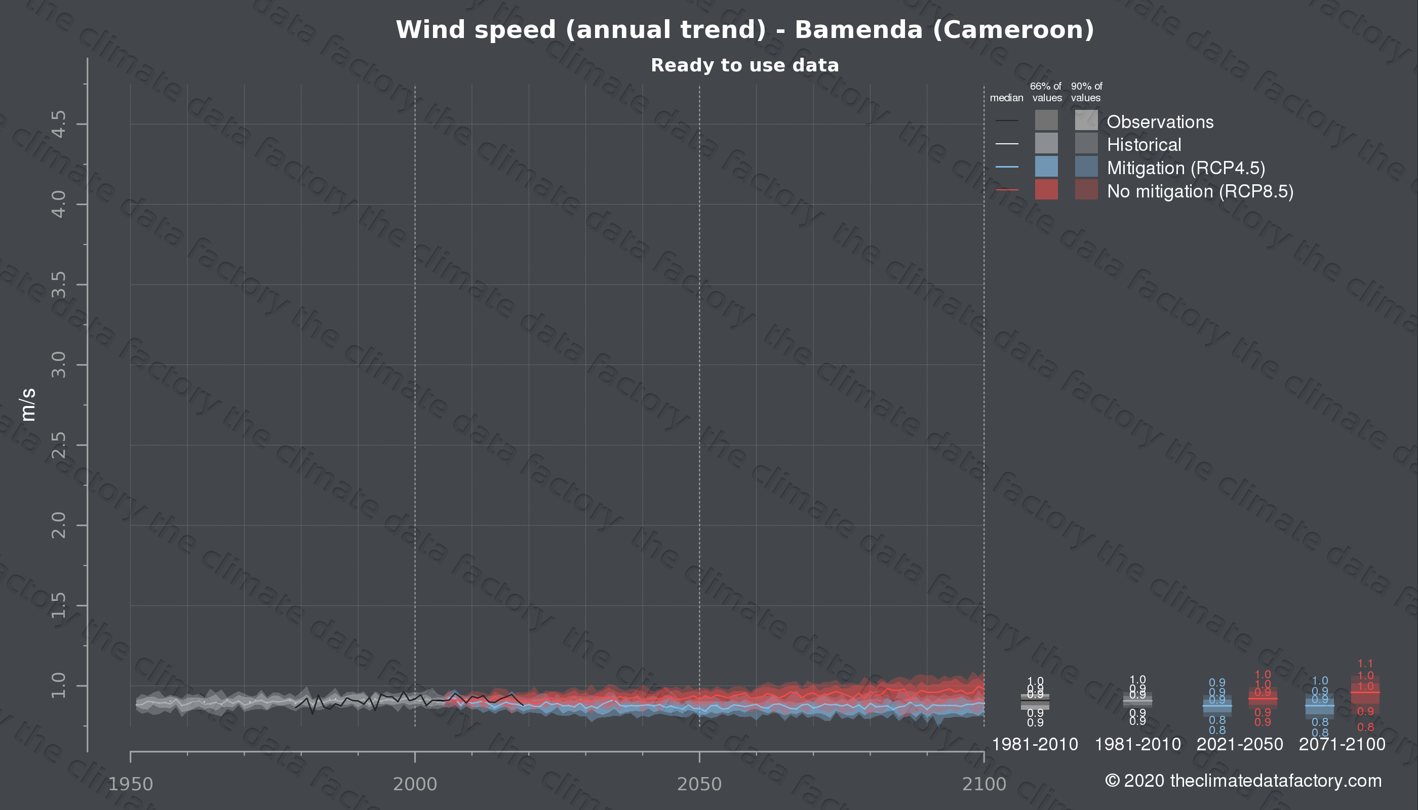Graphic of projected wind speed for Bamenda (Cameroon) under two climate change mitigation policy scenarios (RCP4.5, RCP8.5). Represented climate data are processed (bias-adjusted and quality controlled) data from IPCC models. https://theclimatedatafactory.com