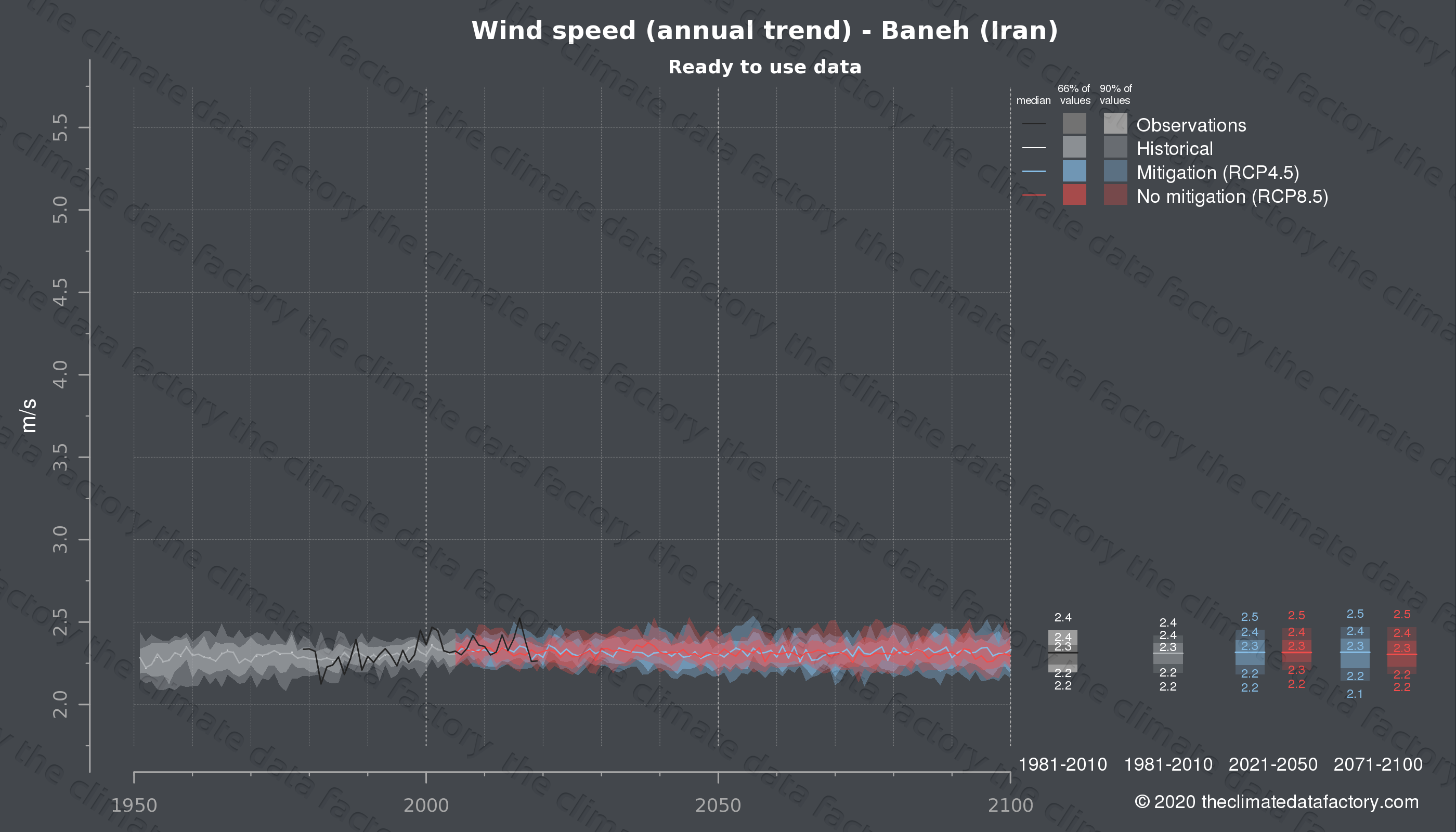 Graphic of projected wind speed for Baneh (Iran) under two climate change mitigation policy scenarios (RCP4.5, RCP8.5). Represented climate data are processed (bias-adjusted and quality controlled) data from IPCC models. https://theclimatedatafactory.com