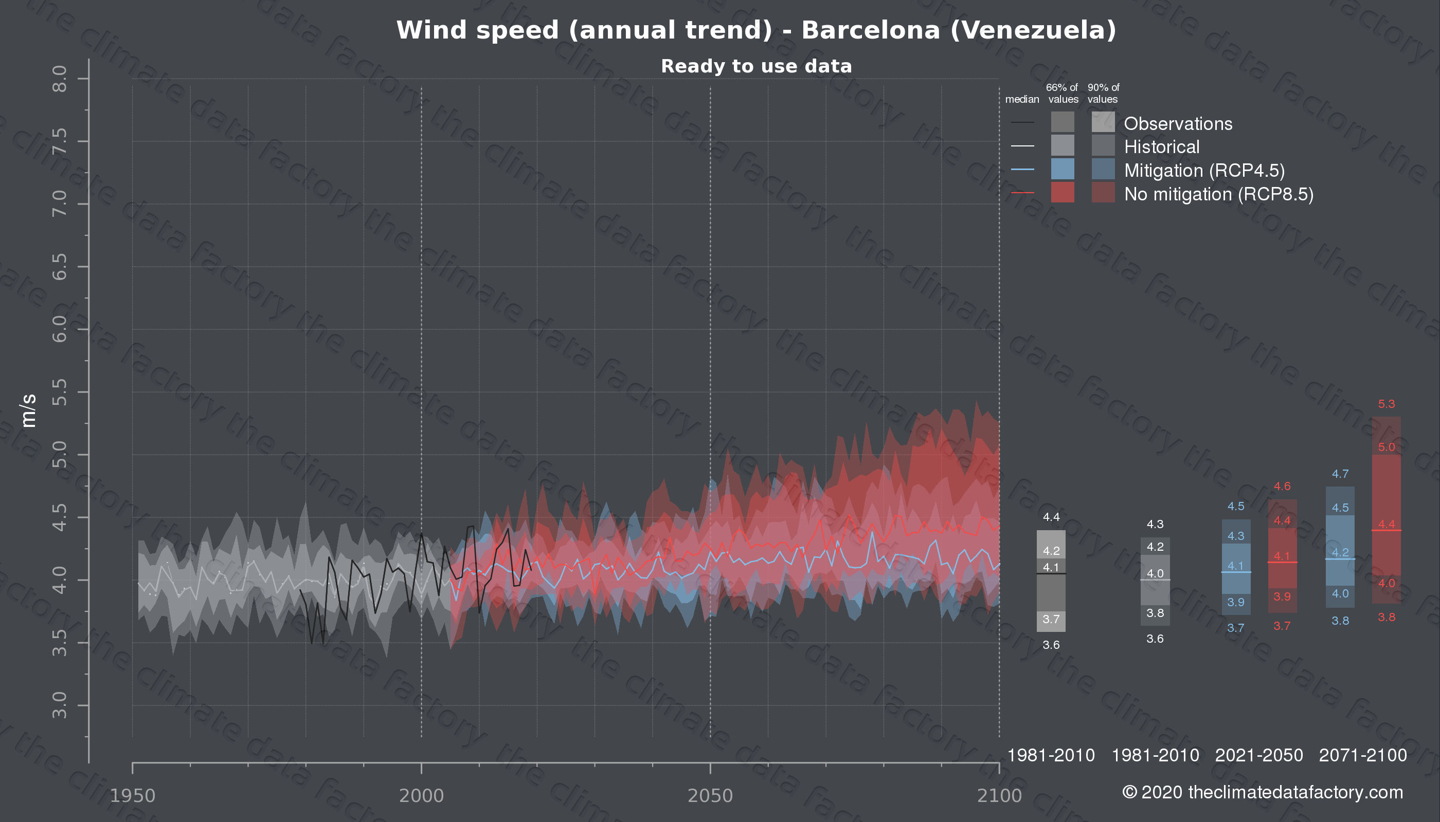 Graphic of projected wind speed for Barcelona (Venezuela) under two climate change mitigation policy scenarios (RCP4.5, RCP8.5). Represented climate data are processed (bias-adjusted and quality controlled) data from IPCC models. https://theclimatedatafactory.com