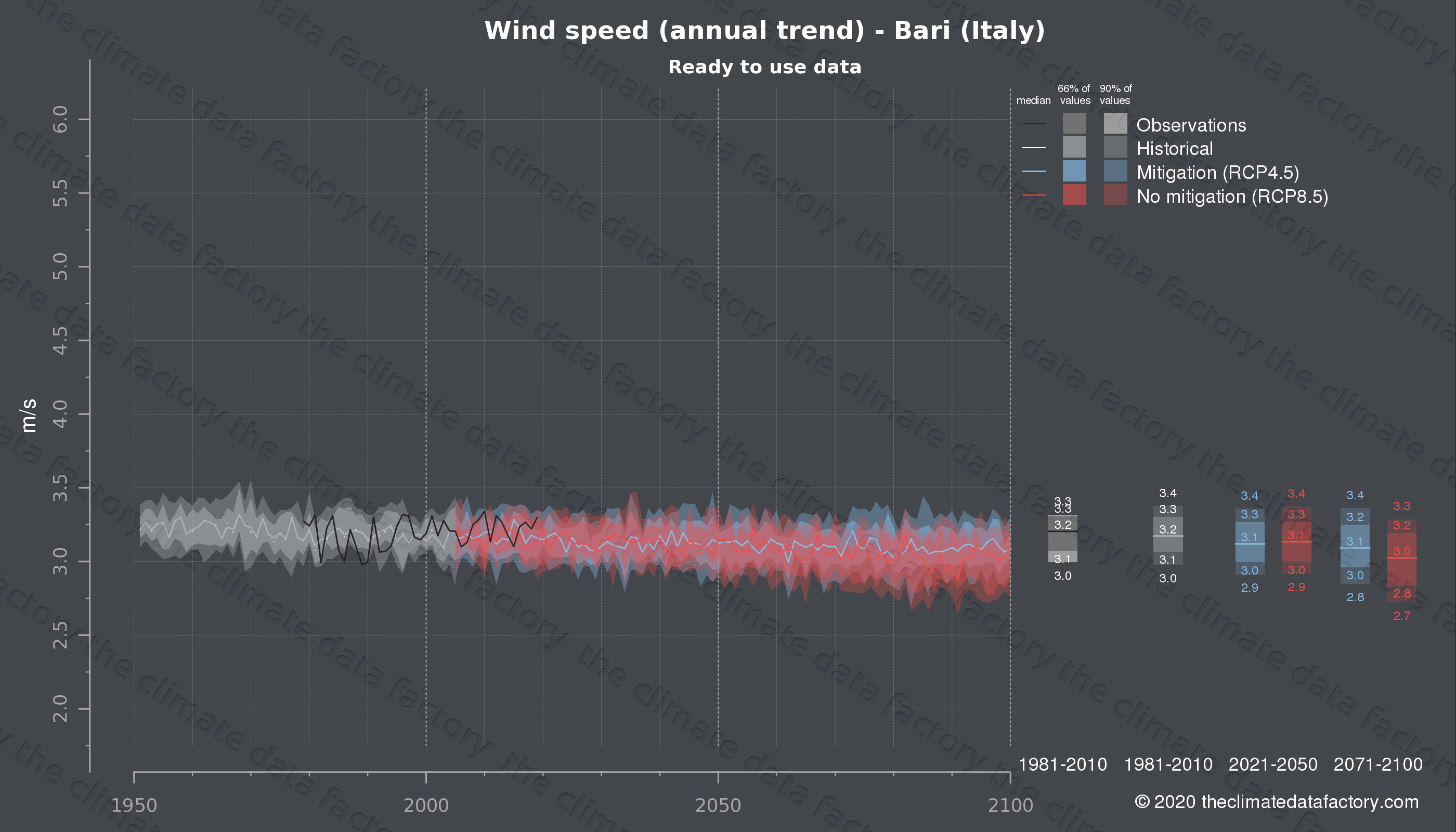 Graphic of projected wind speed for Bari (Italy) under two climate change mitigation policy scenarios (RCP4.5, RCP8.5). Represented climate data are processed (bias-adjusted and quality controlled) data from IPCC models. https://theclimatedatafactory.com