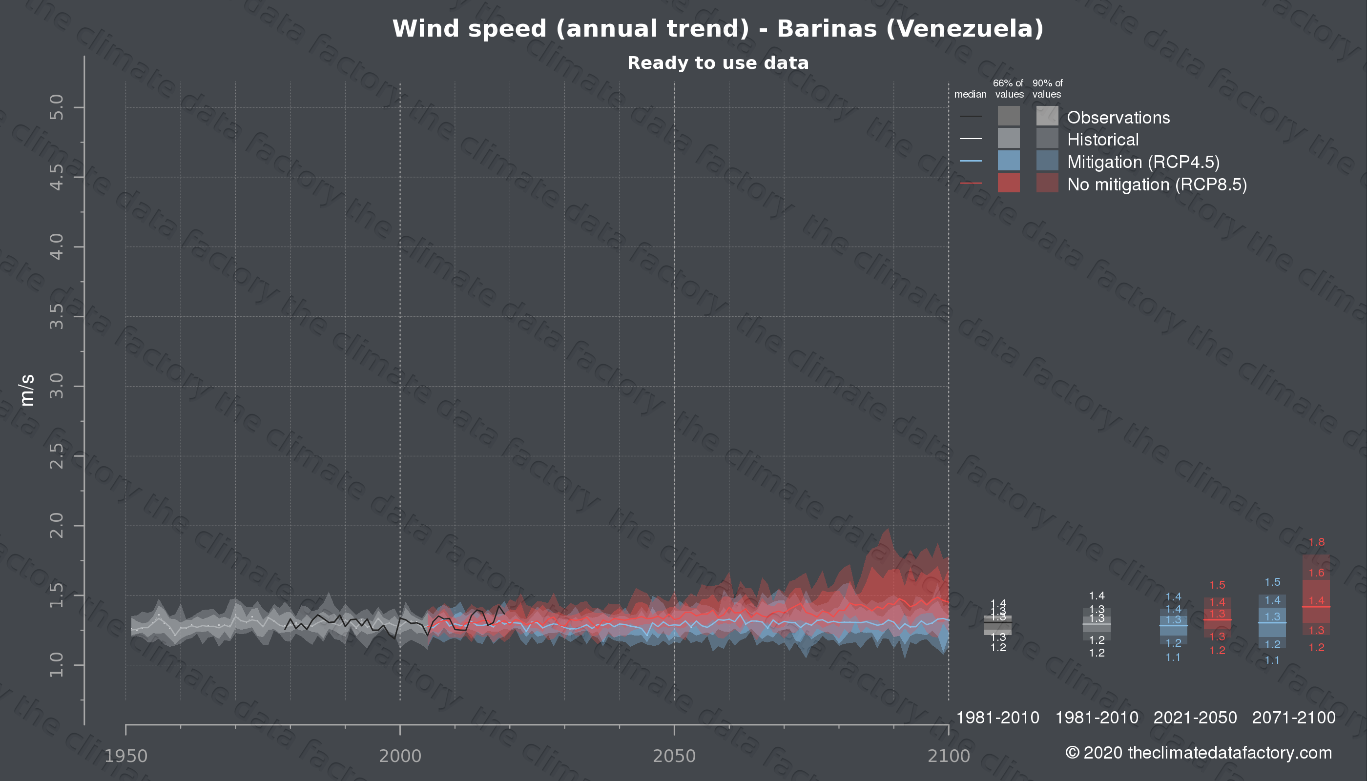 Graphic of projected wind speed for Barinas (Venezuela) under two climate change mitigation policy scenarios (RCP4.5, RCP8.5). Represented climate data are processed (bias-adjusted and quality controlled) data from IPCC models. https://theclimatedatafactory.com